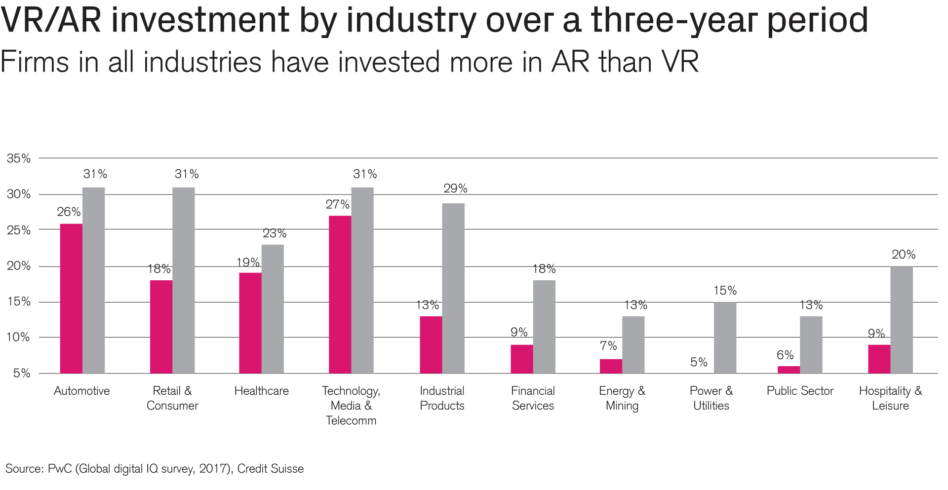 VR/AR investment by industry in three years