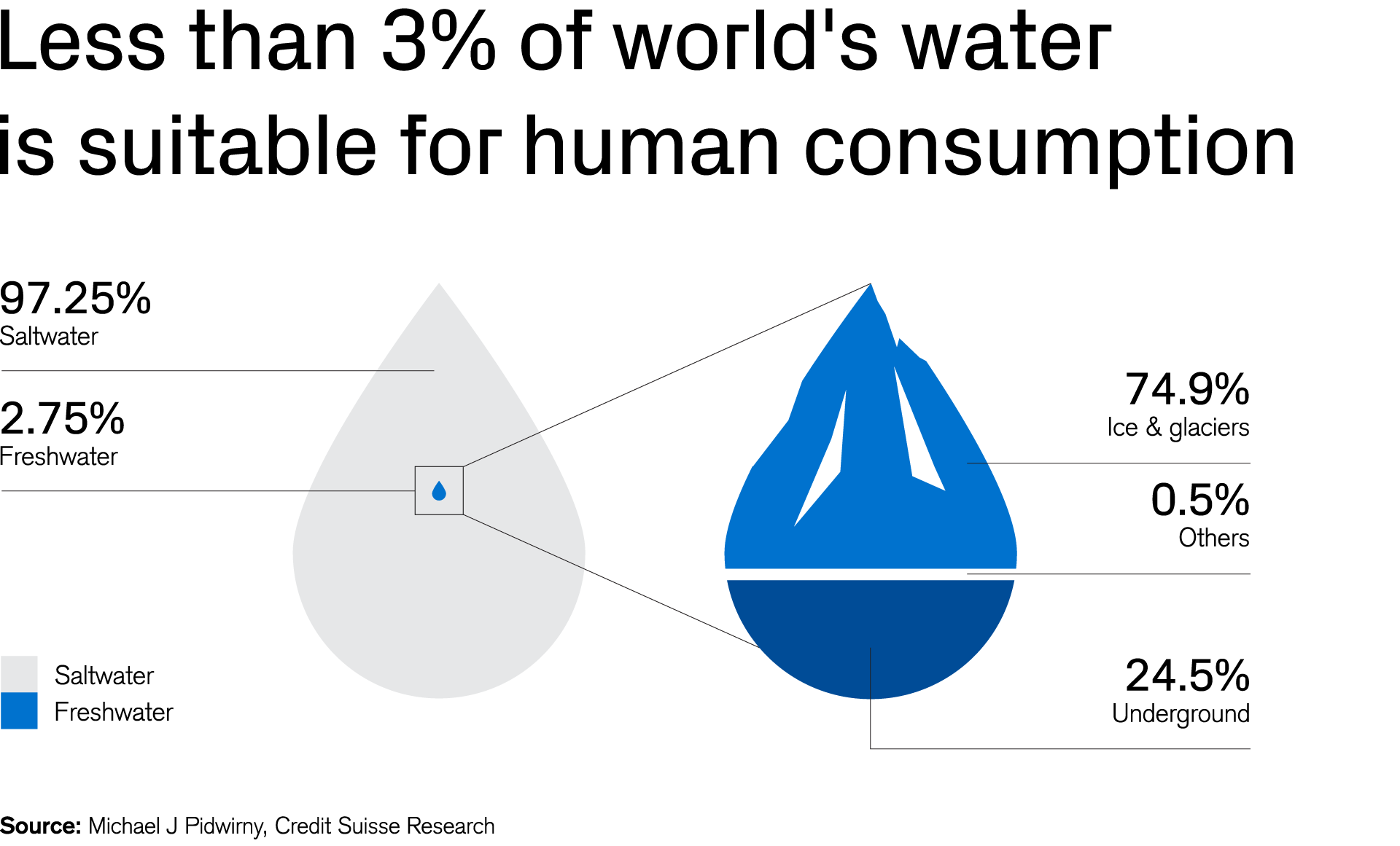 Less  than 3% of world's water is suitable for human consumption
