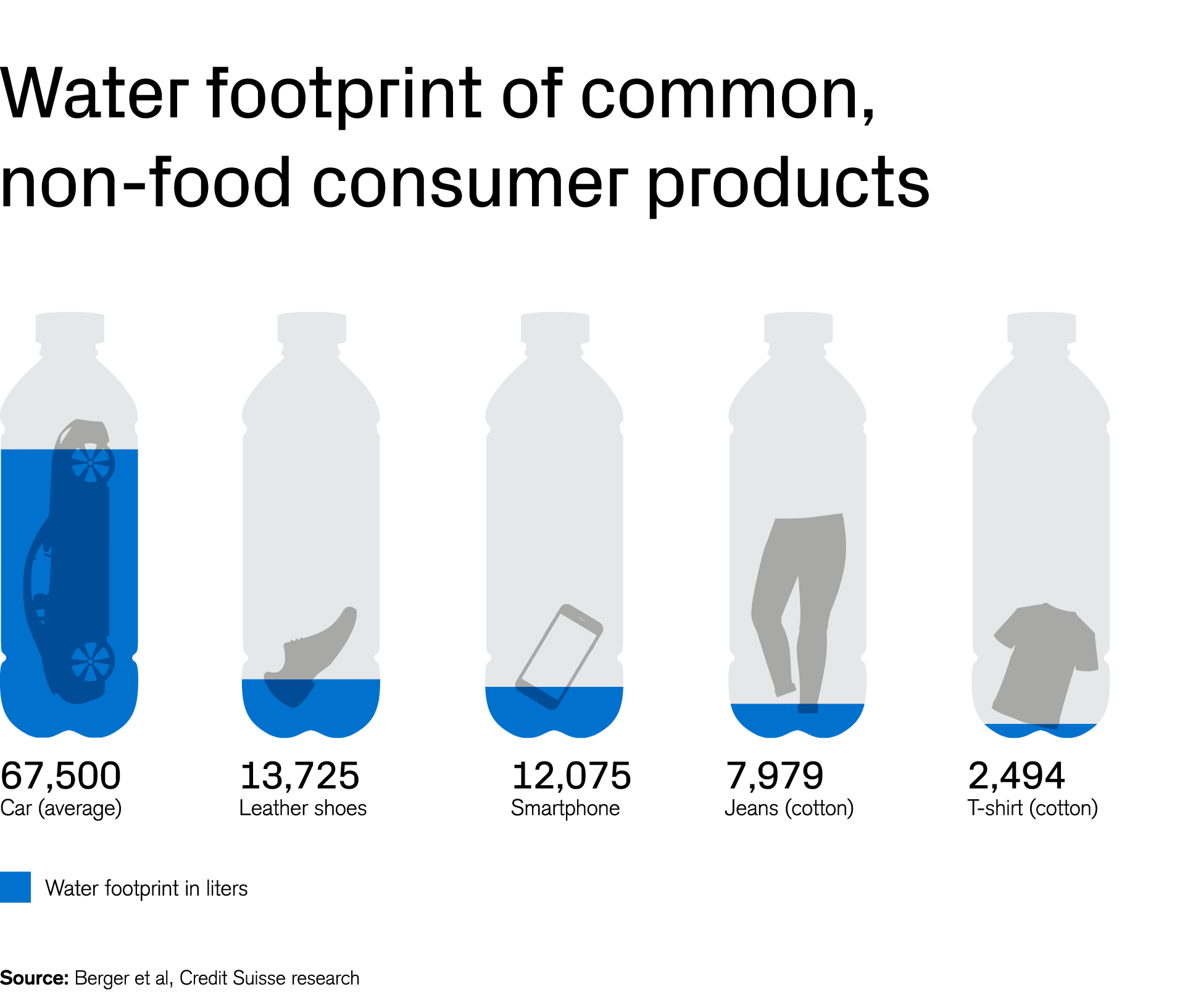 Water footprint of common, non-food consumer products