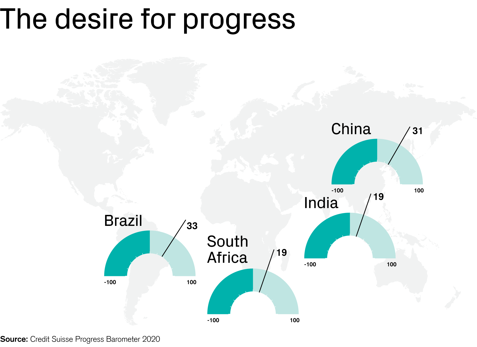 Emerging societies tend to record a greater readiness for progress.