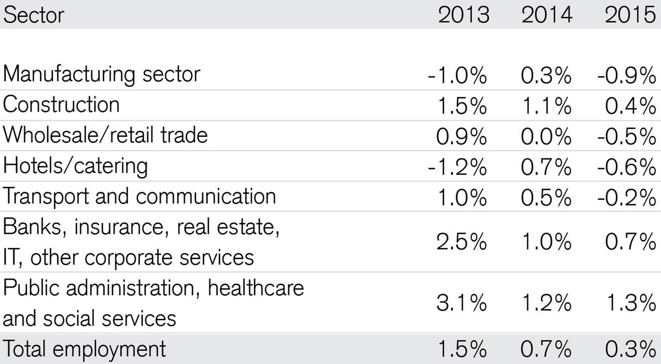 Employment forecast by industry aggregate