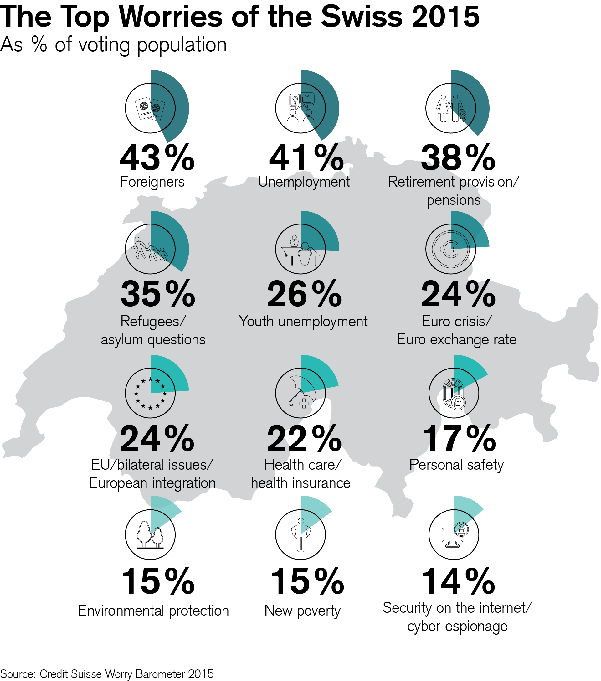 The Top Worries of the Swiss 2015
