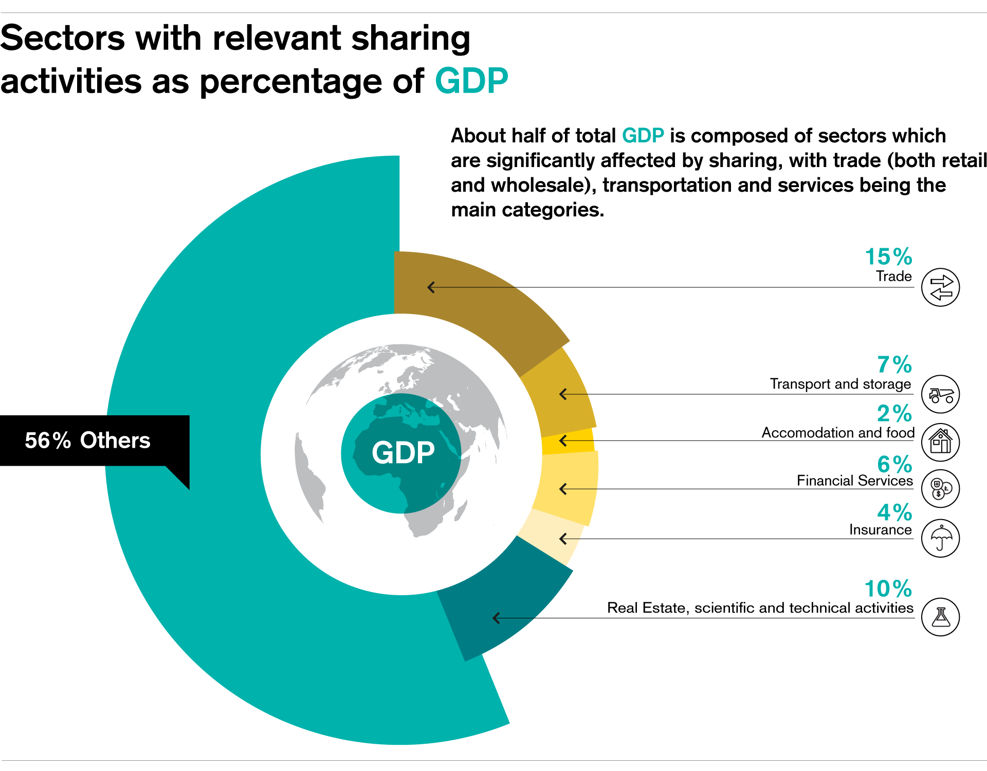Sectors with relevant sharing activities as percentage of GDP
