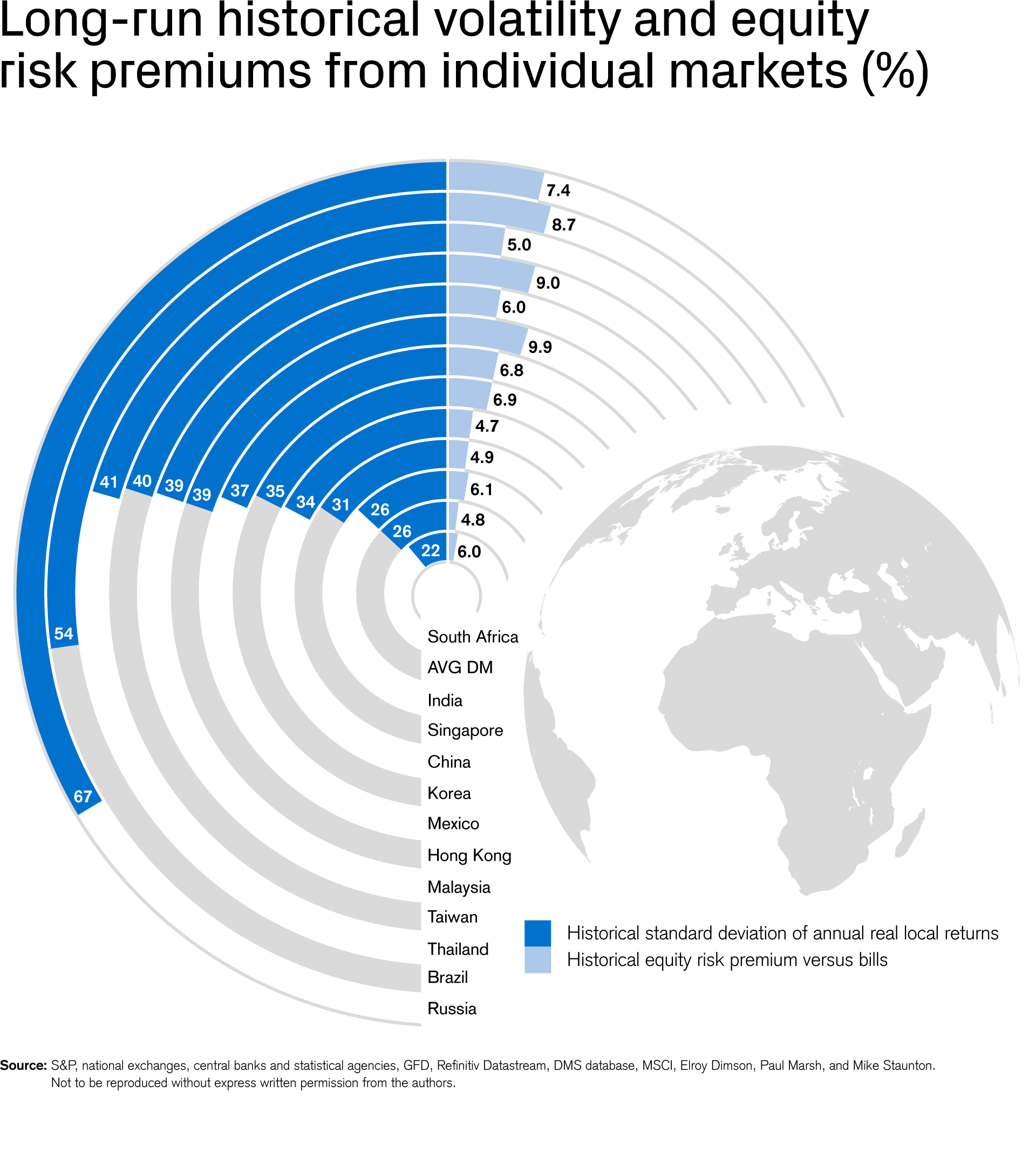 Long-run historical volatility and equity risk premiums from individual markets (%)