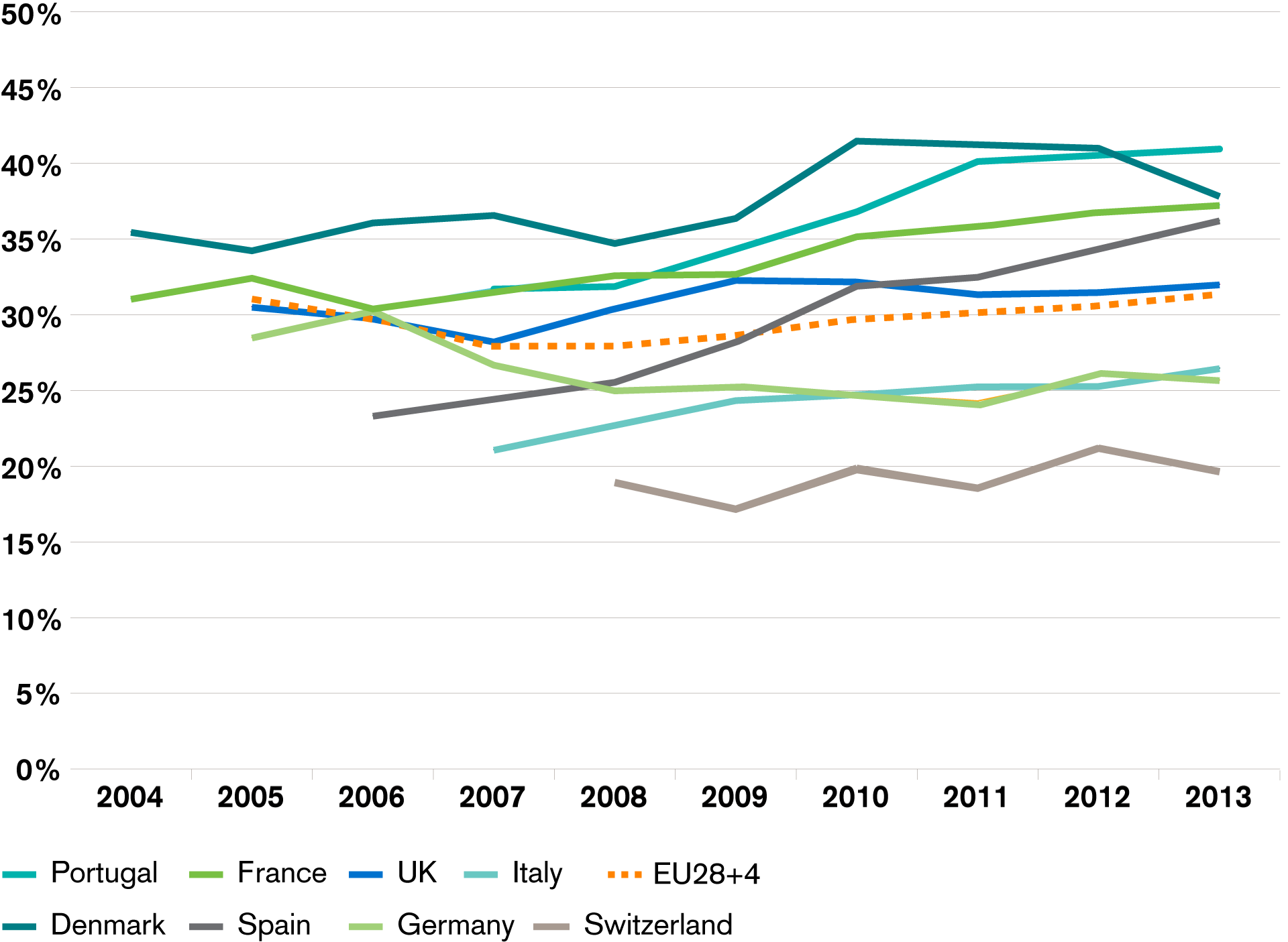 Changes in maternal breadwinning rates in selected European countries, 2004-2013