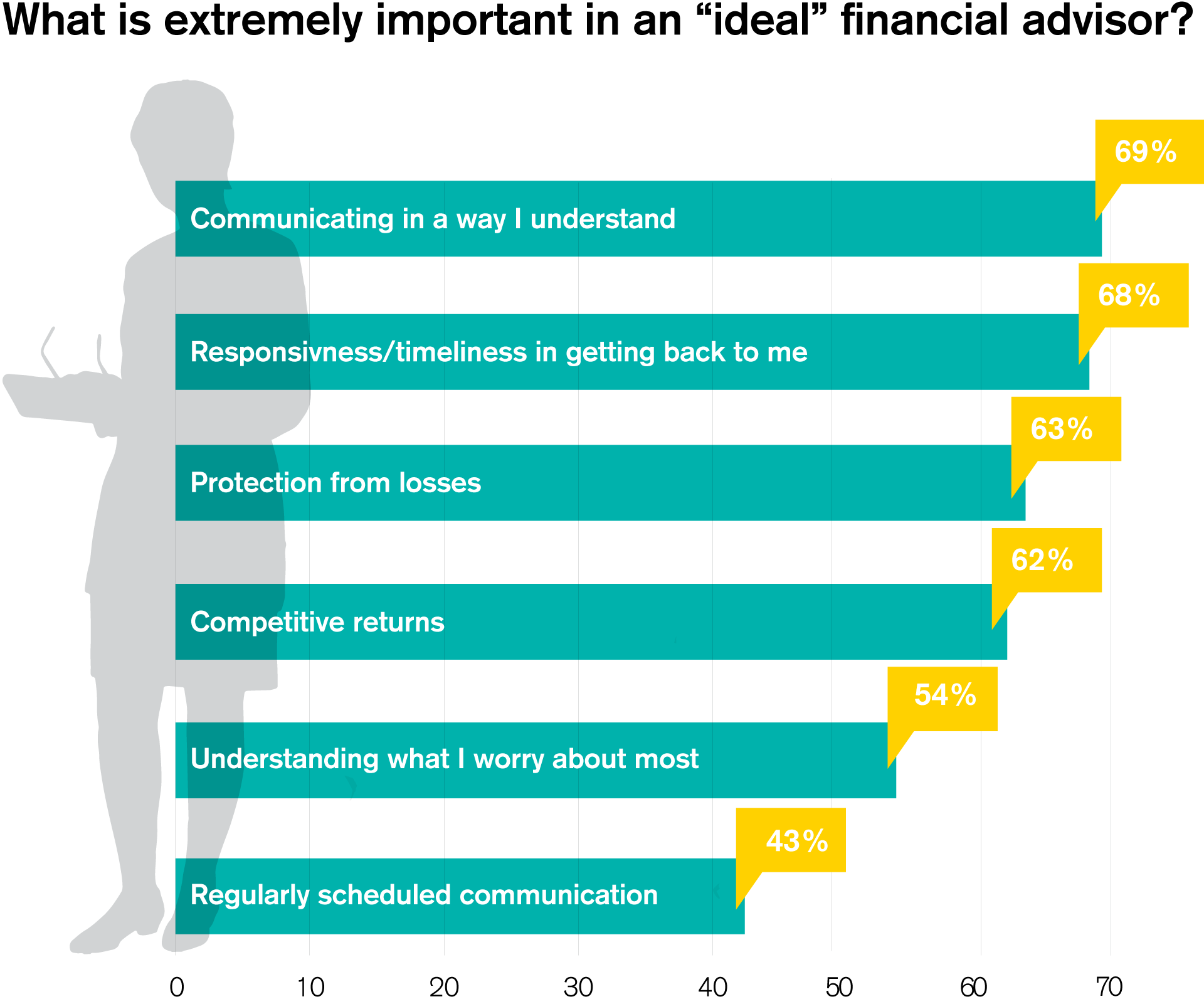 "What is extremely important in an ""ideal"" financial advisor?"