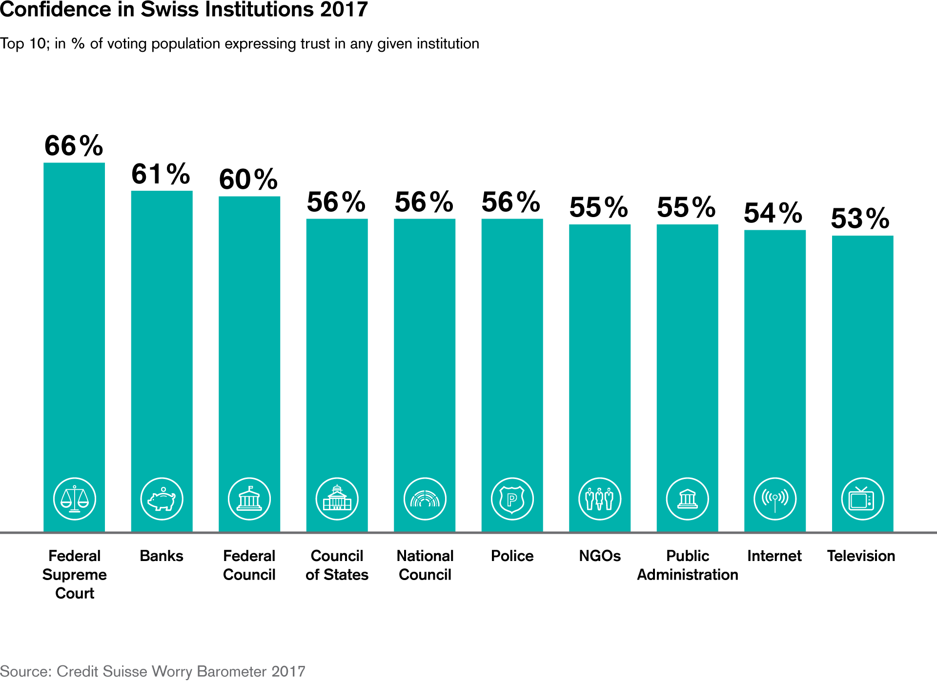 Confidence in Swiss Institutions 2017