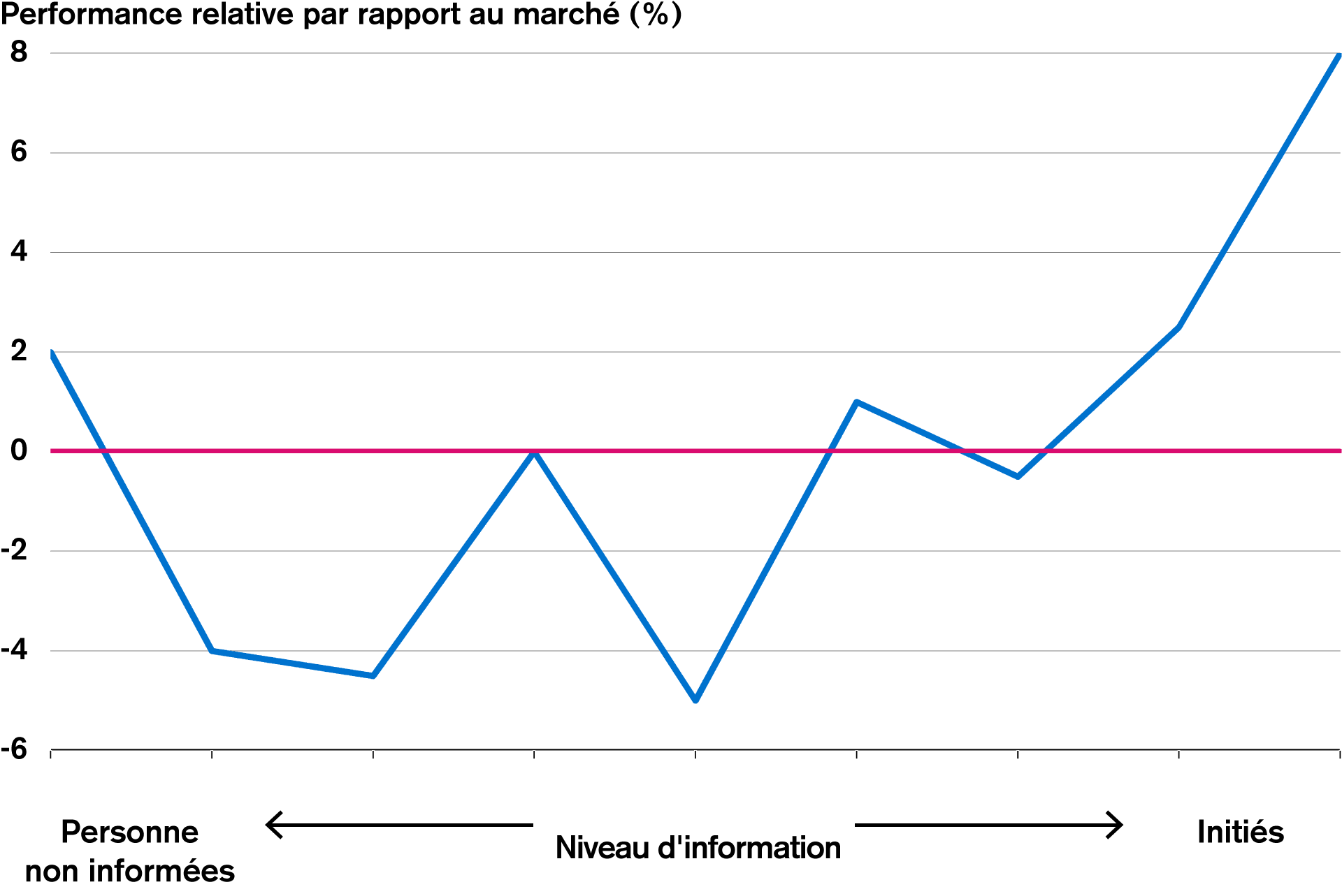 Figure 4: Performance relative par rapport au niveau d'information