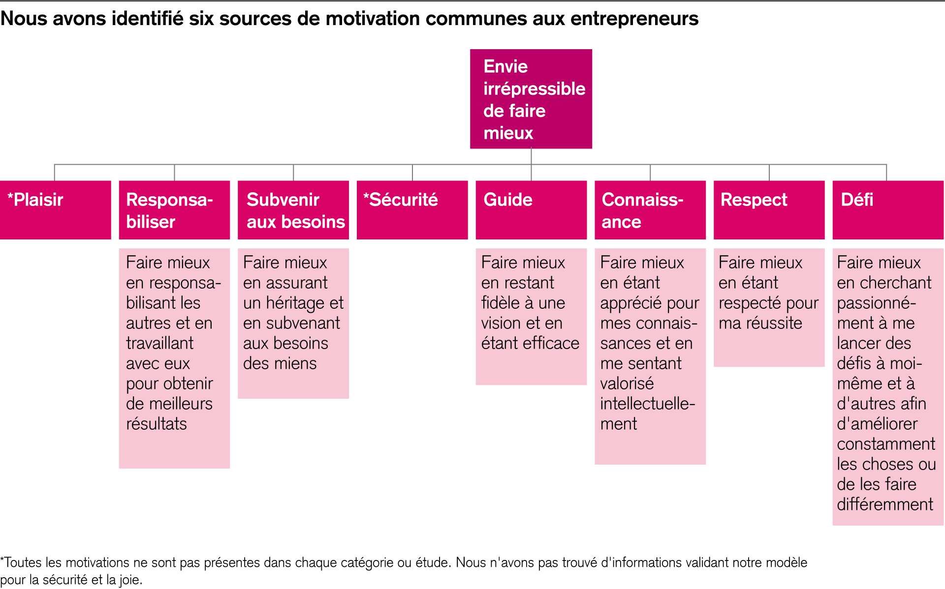 Les six facteurs de motivation