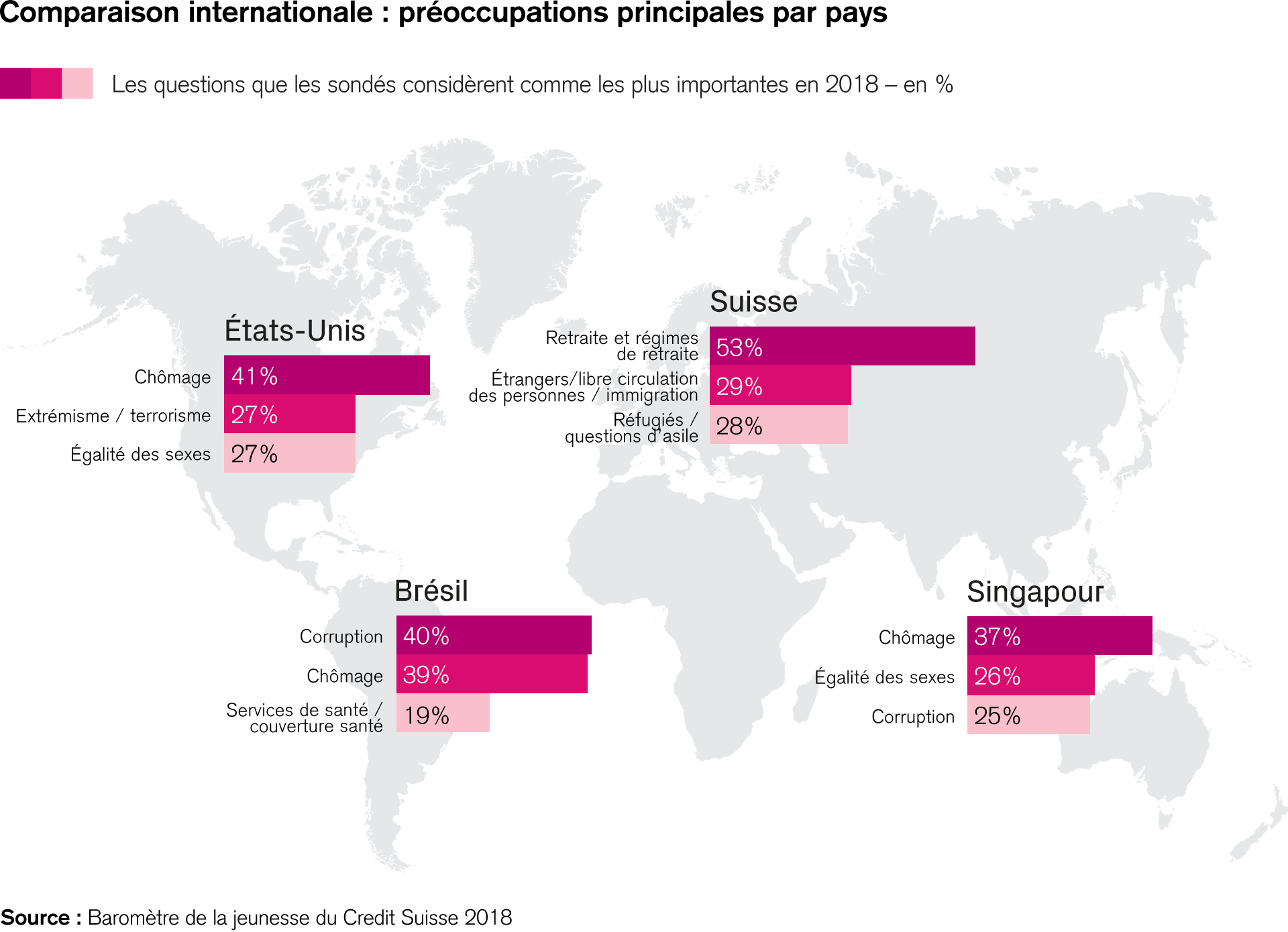 Comparaison internationale : préoccupations principales par pays