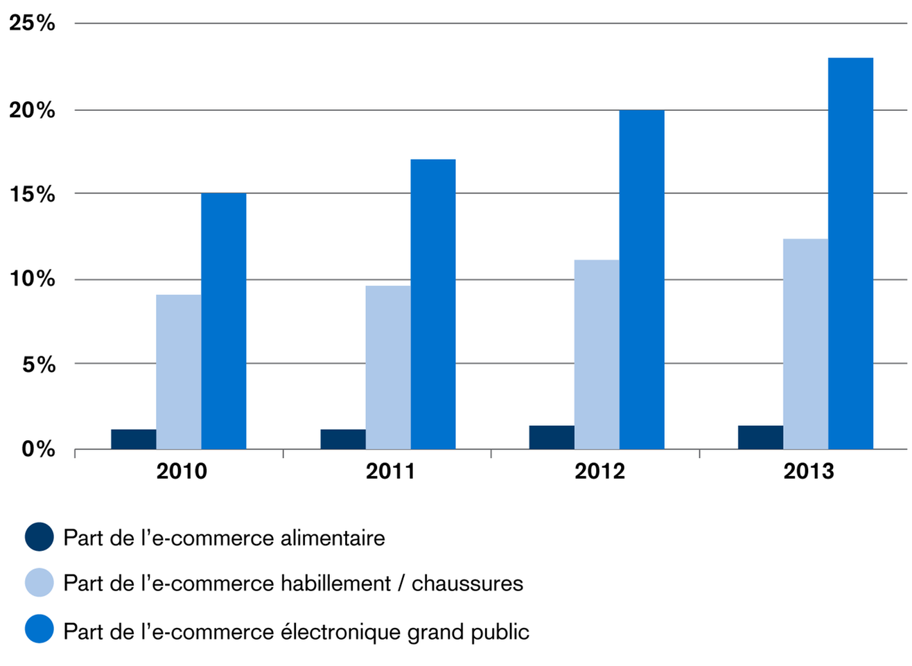 Part de l'e-commerce par segment