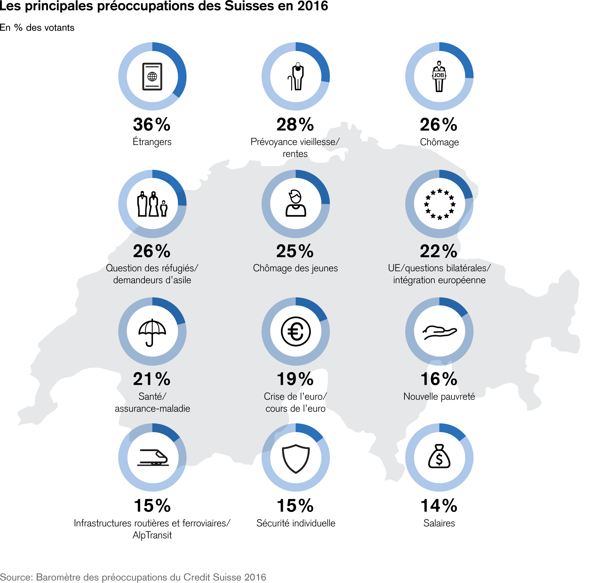 The Top Worries of the Swiss 2016