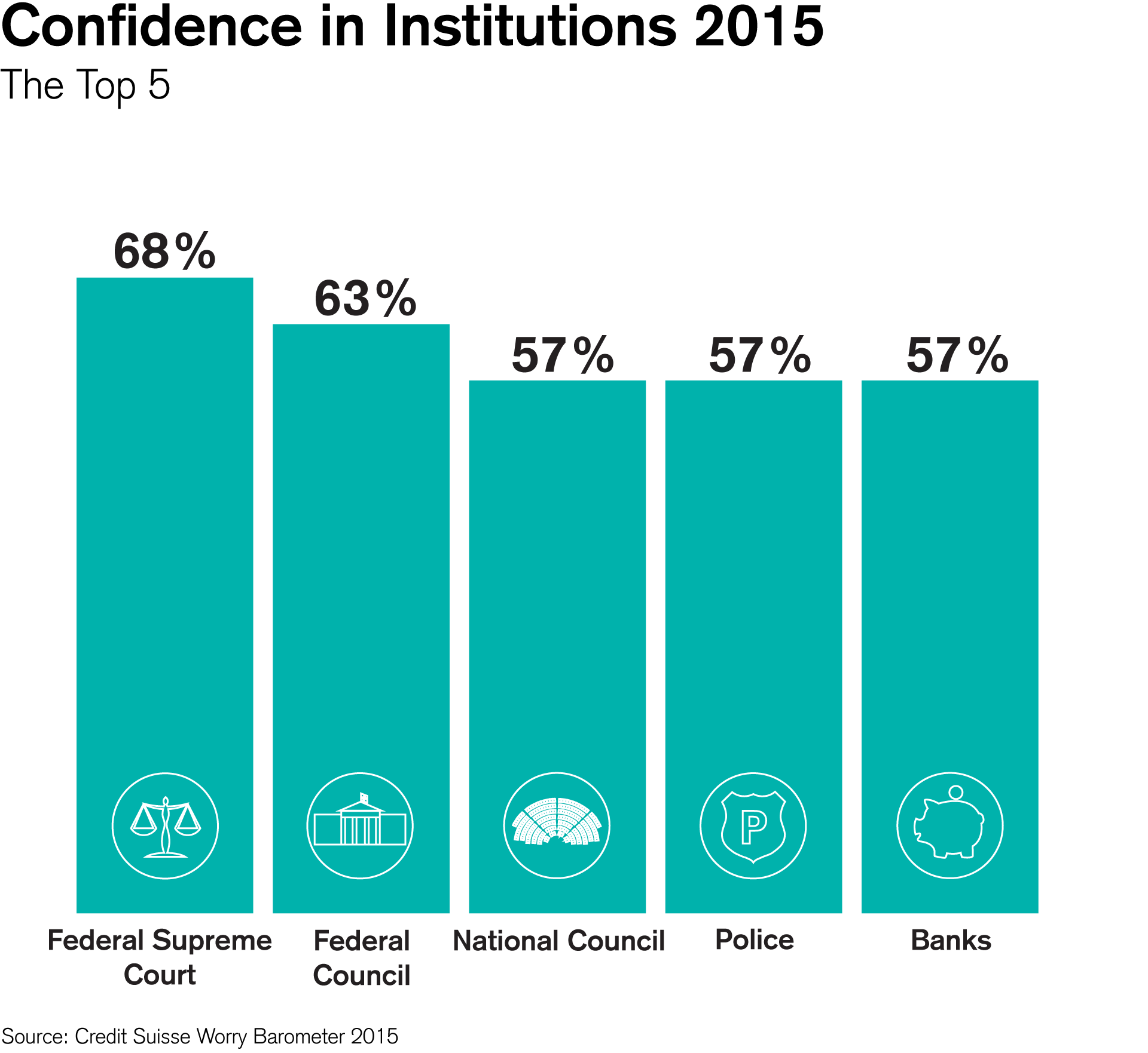 Confidence in Institutions 2015