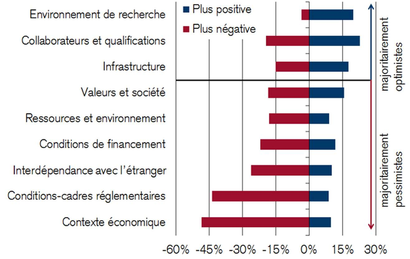 Evolution attendue de l'influence 2015-2020