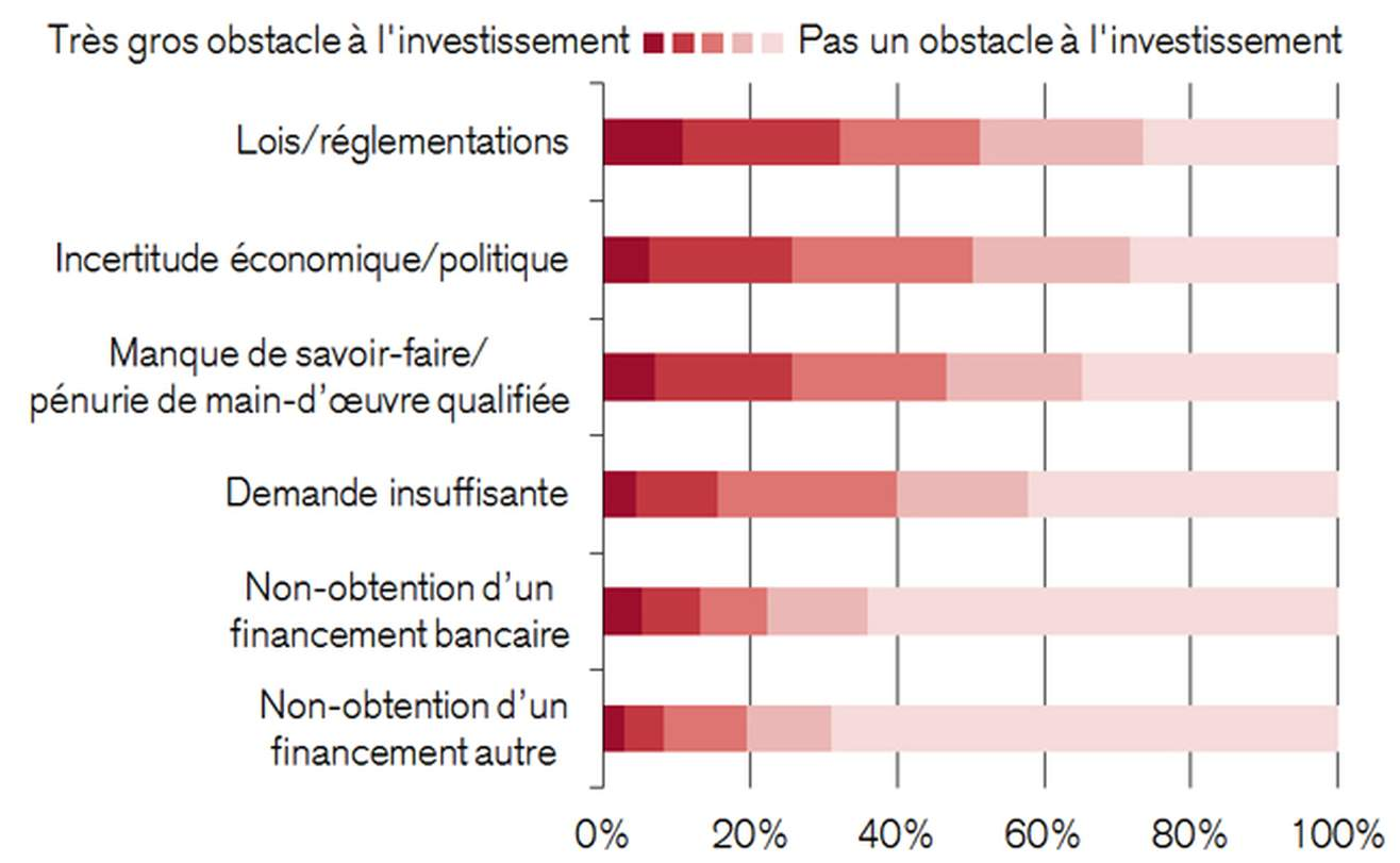 Obstacles à d'importants projets d'investissement