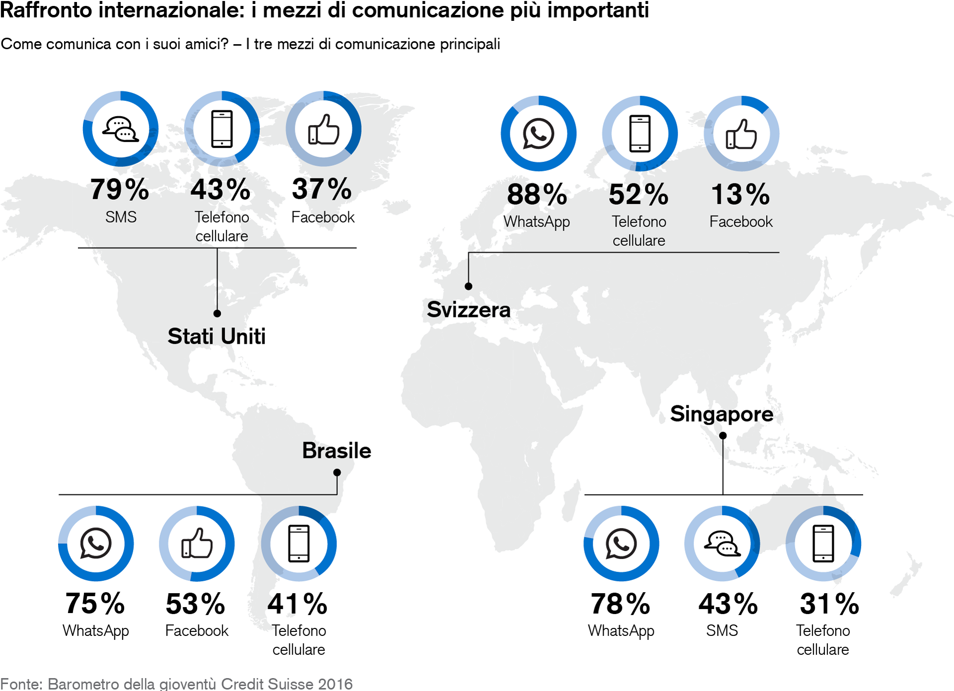International comparison: Most important communication tools