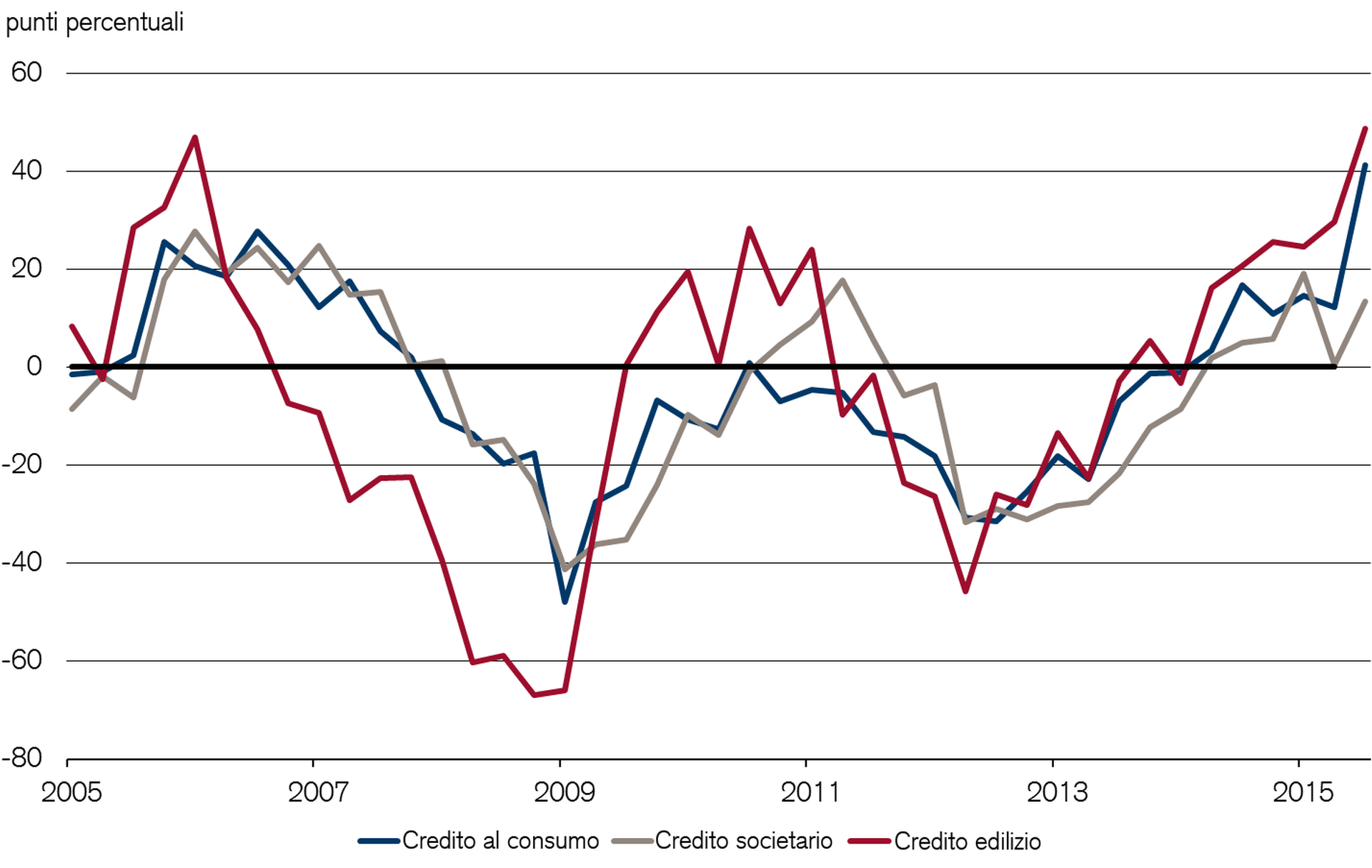 Credit demand in the Eurozone has increased substantially