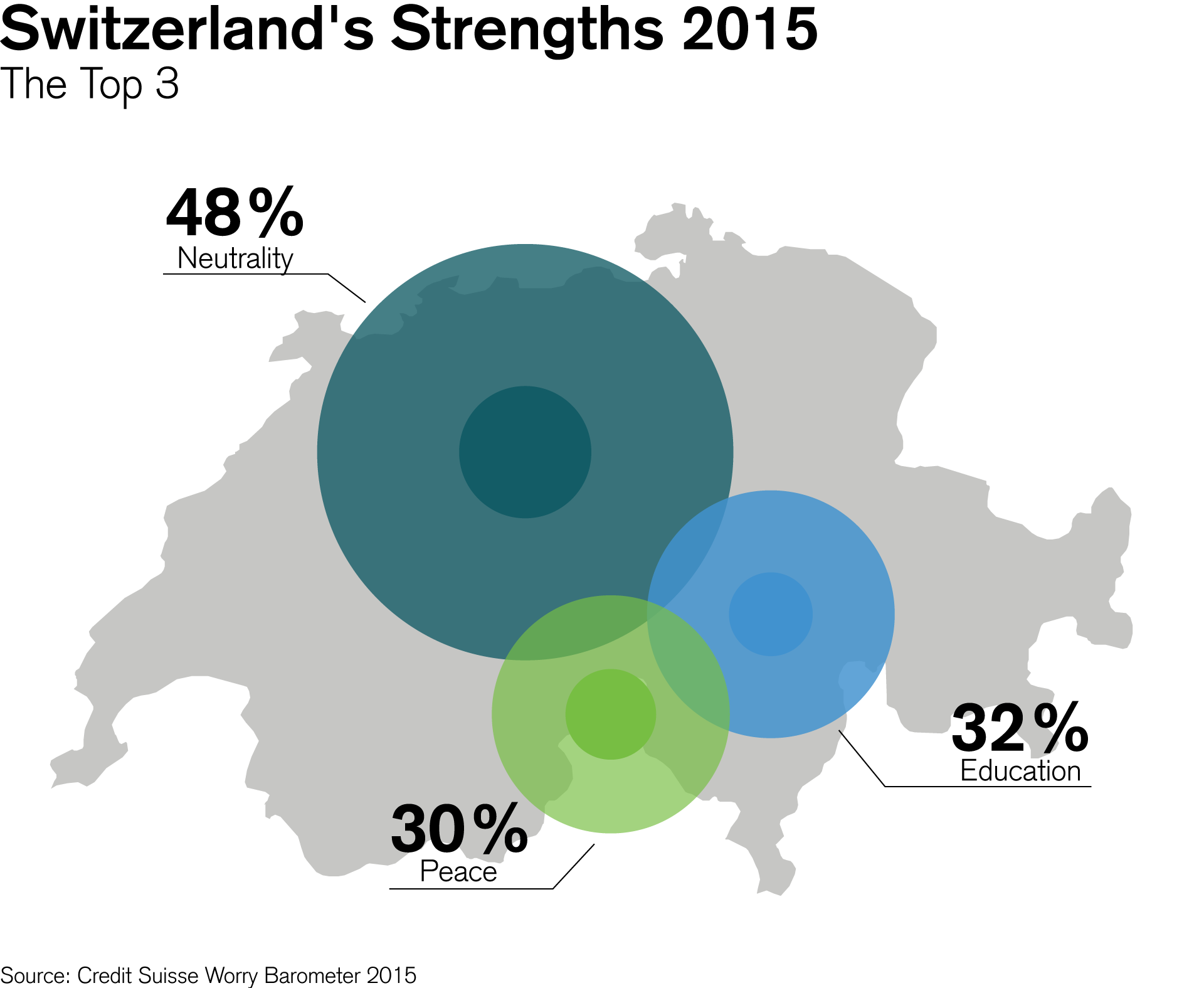 switzerland's strengths