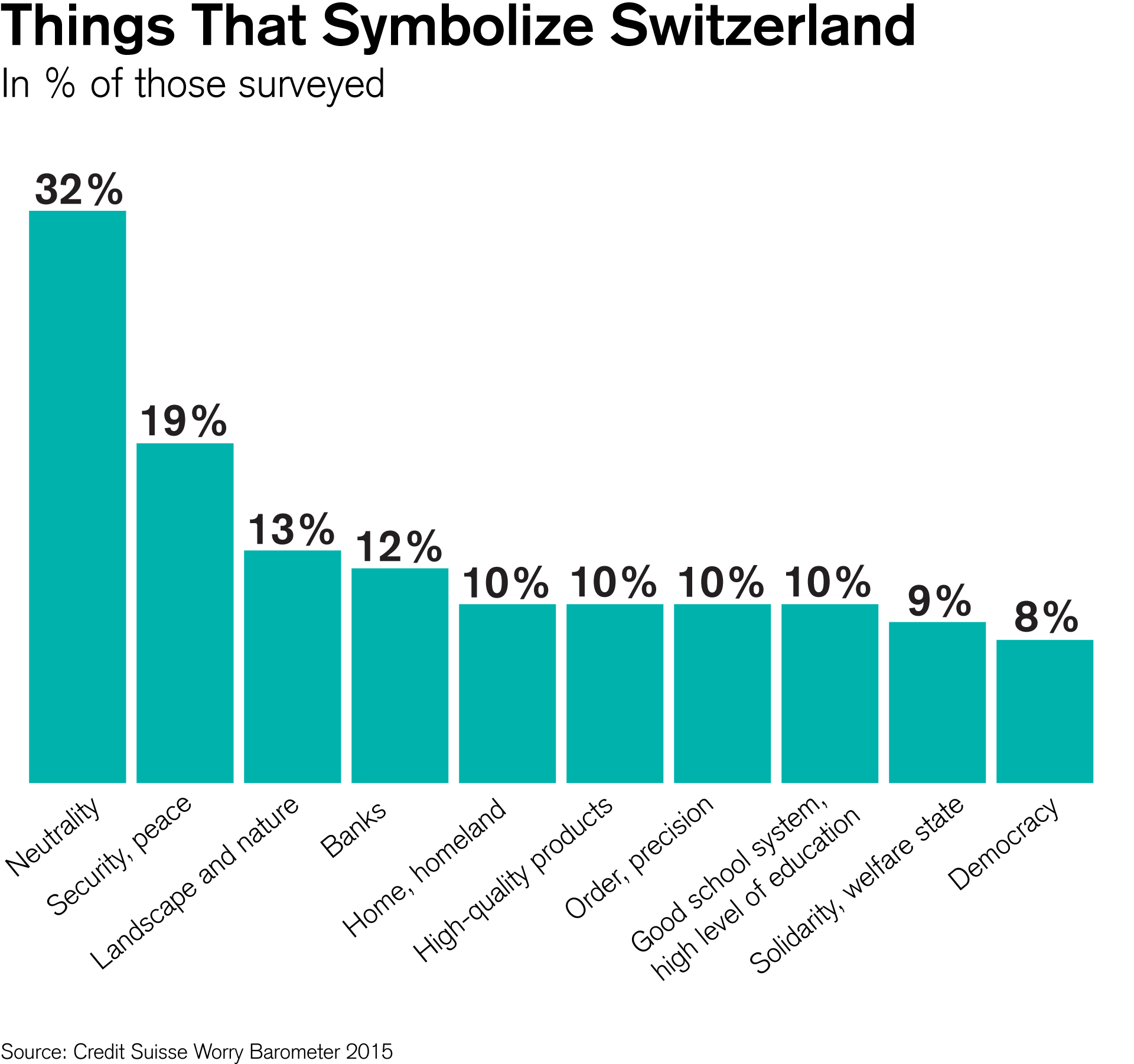 Things That Symbolize Switzerland