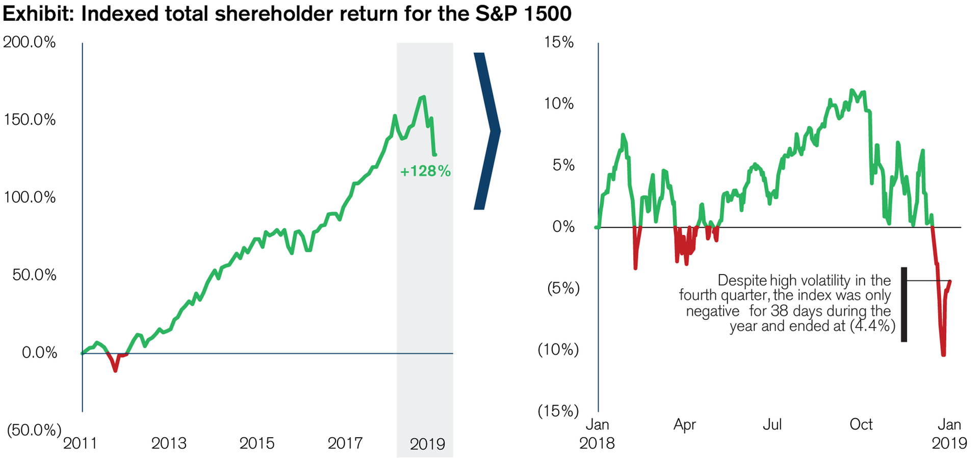 Indexed total shareholder return for the S&P 1500