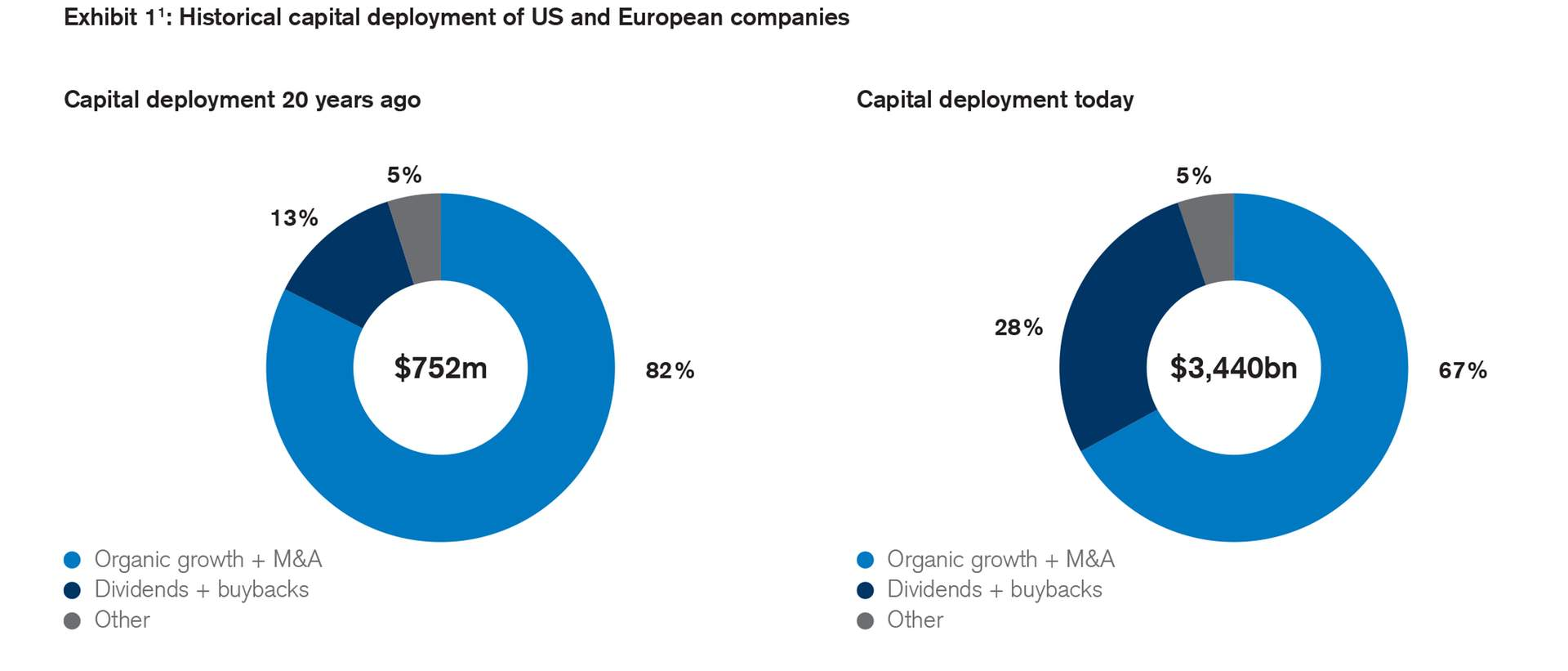 Historical capital deployment of US and European companies