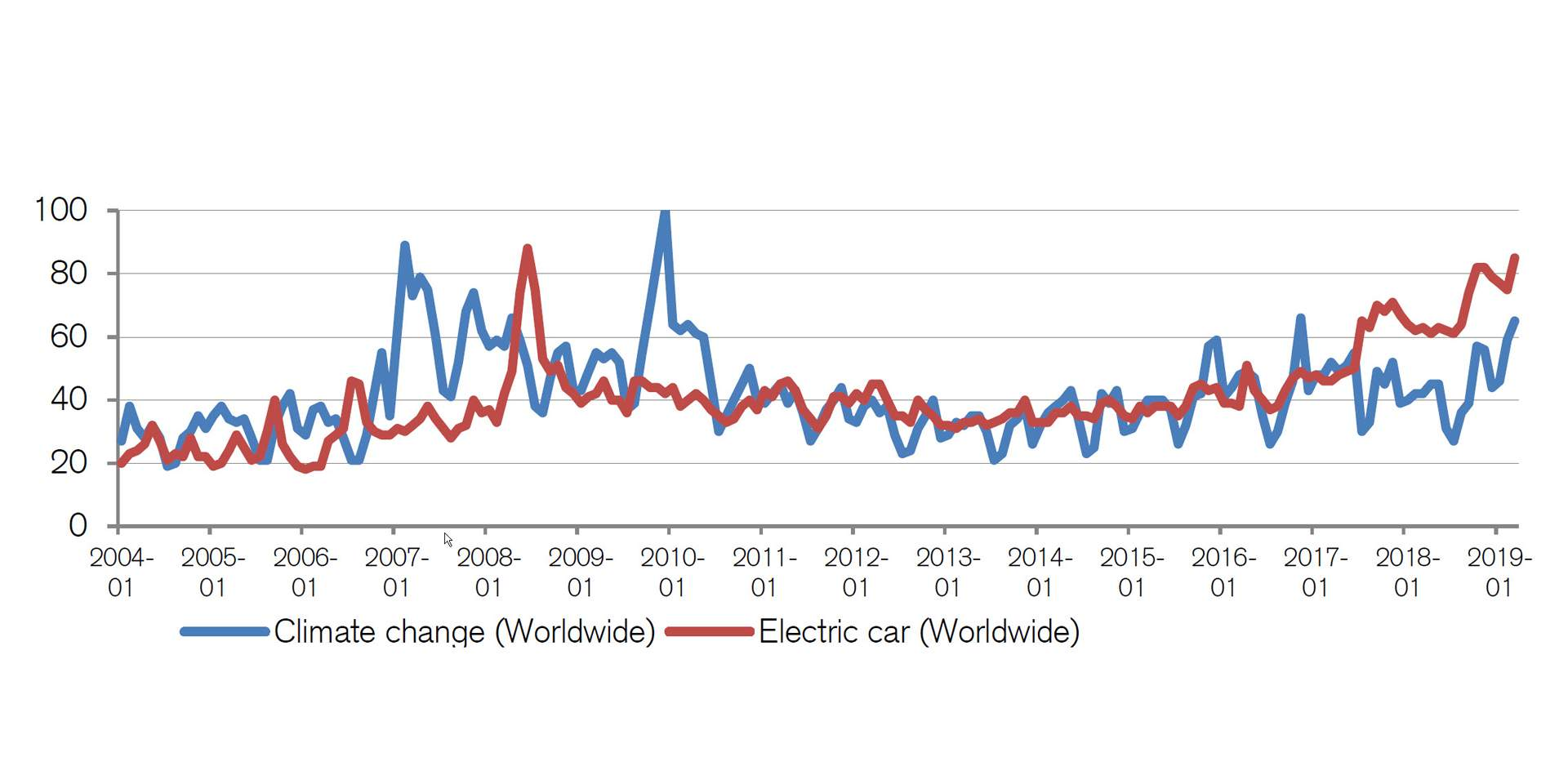 Google Trends Popularity Score of EVs and Climate Change