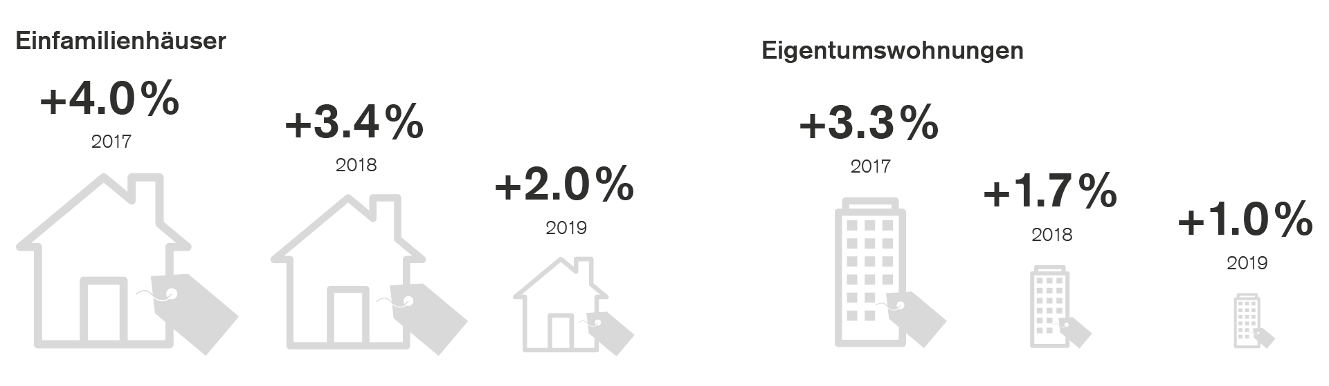 moderates-wachstum-der-immobilienpreise-2019