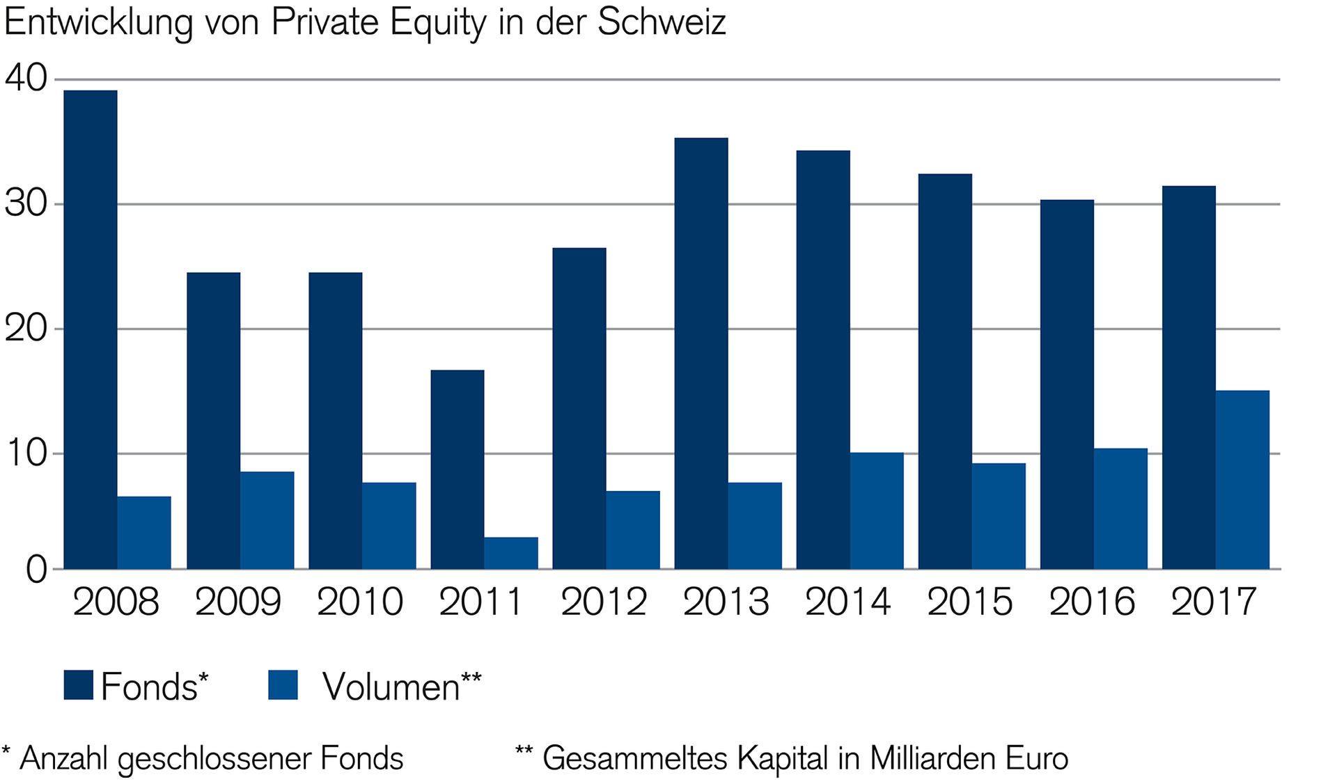 investitionen-in-private-equity-nehmen-zu