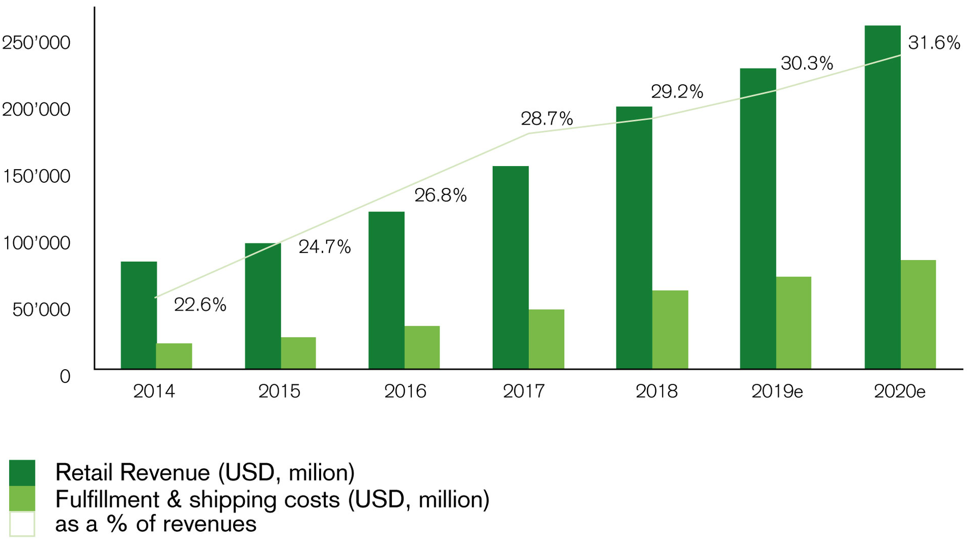 Chart 1b. Rising trend of distribution costs at Amazon