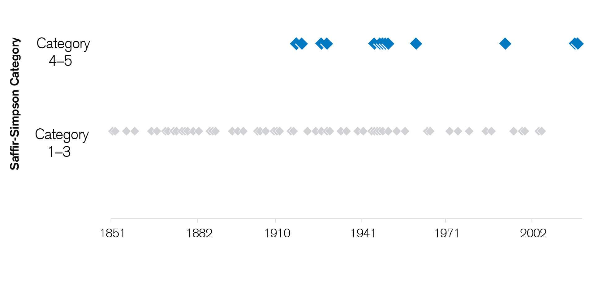 Since record-keeping began, Florida has experienced 13 very severe hurricanes measuring Category 4 or 5 at landfall.  This chart shows the hurricane landfalls in Florida from when record-keeping began in 1851 until 2018. The hurricanes are separated between categories 1–3 and 4–5. It illustrates the fact that, since record-keeping began, Florida has experienced 13 very severe hurricanes measuring Category 4 or 5 at landfall. The main point of this chart is to display perception versus reality in the sense that people today assume that the hurricane frequency has increased significantly and that they can expect years like 2017 and 2018 to repeat every year; however long term statistics do not show a trend. In fact, before 2017, hurricane activity was remarkably low along Florida's coast, with 11 consecutive years of no landfall – the longest such period on record.