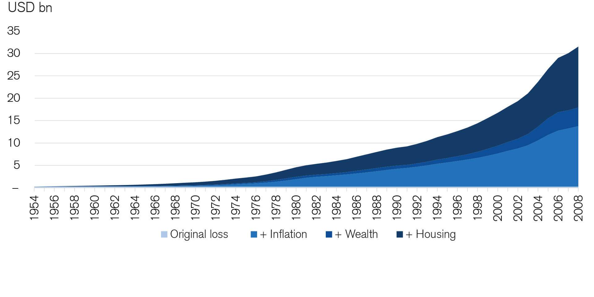 This chart shows the adjusted economic losses from Hurricane Hazel. At the time of occurrence in 1954, the storm caused economic losses of USD 281 mn. In 2008, 54 years later, the same event would cause more than USD 30 bn in economic losses. The main drivers of the increasing losses are inflation, followed by the increasing housing density and rise in real wealth.