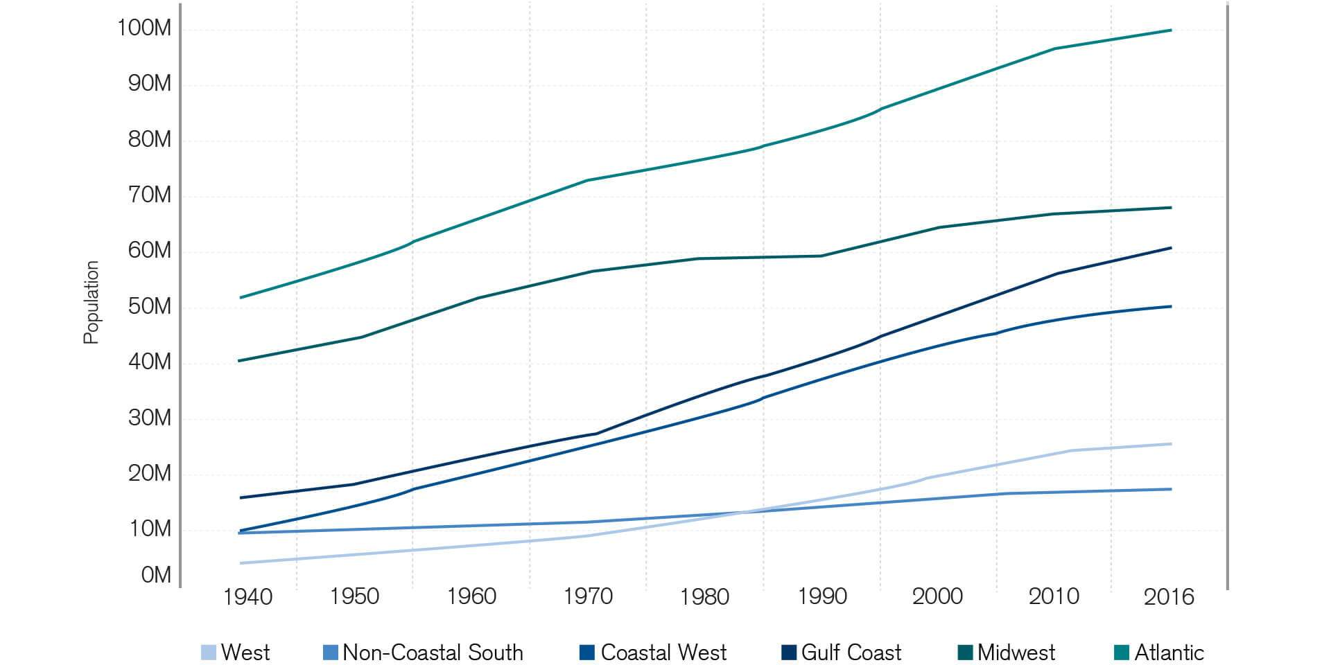 The chart shows US population growth in six regions from 1940 to 2016. The majority of the population growth is in coastal areas. For example, the population of Florida, the US state most at risk from Atlantic hurricanes, has grown from 2.8 million in 1950 to 21.3 million in 2018 – a 660% increase. The sharpest population increases are reflected in the Atlantic, Gulf Coast and Coastal West.