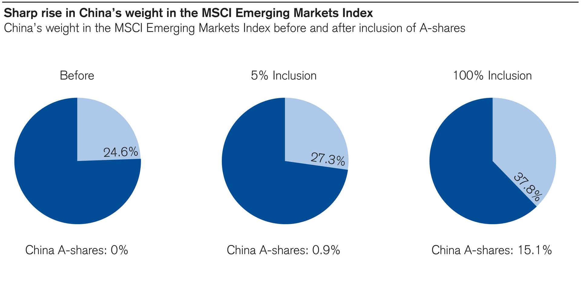 China's weight in the MSCI Emerging Markets Index