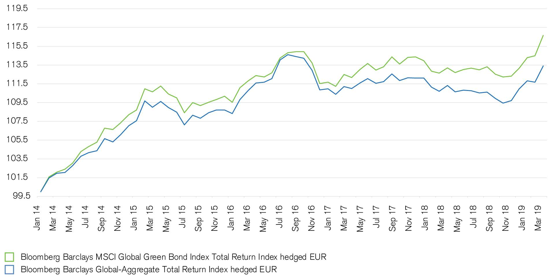 Performance of green bonds compared to standard bonds