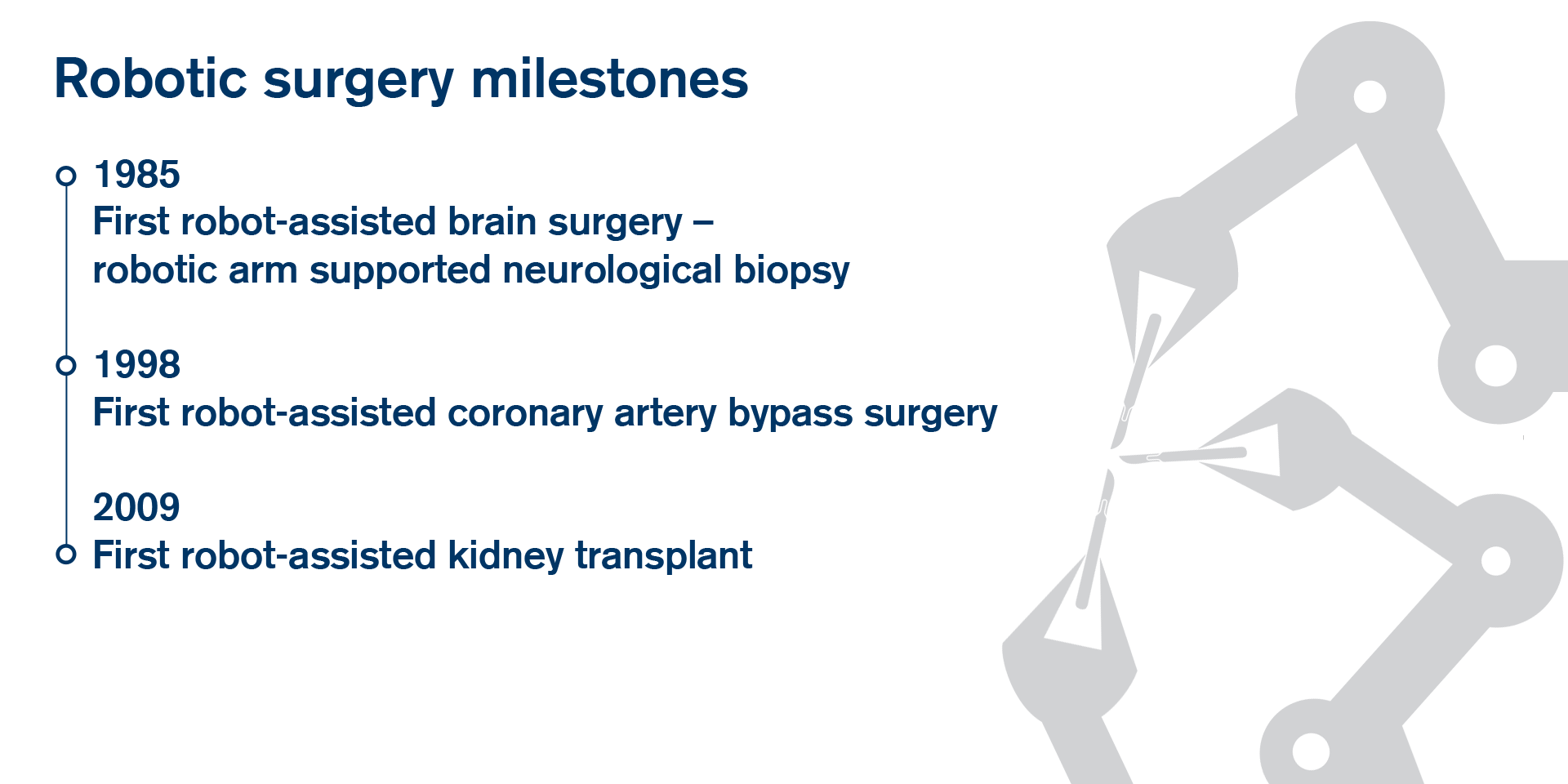 Robotic surgery milestones