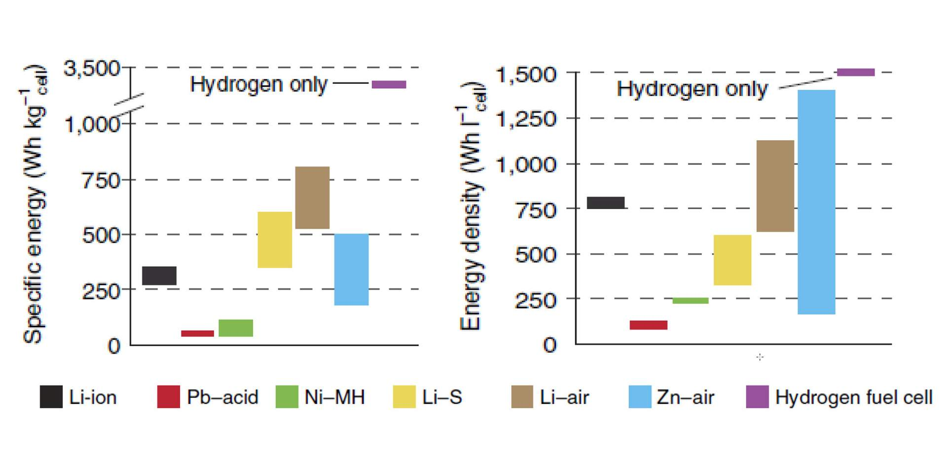 Characteristics of rechargeable batteries and hydrogen fuel cells