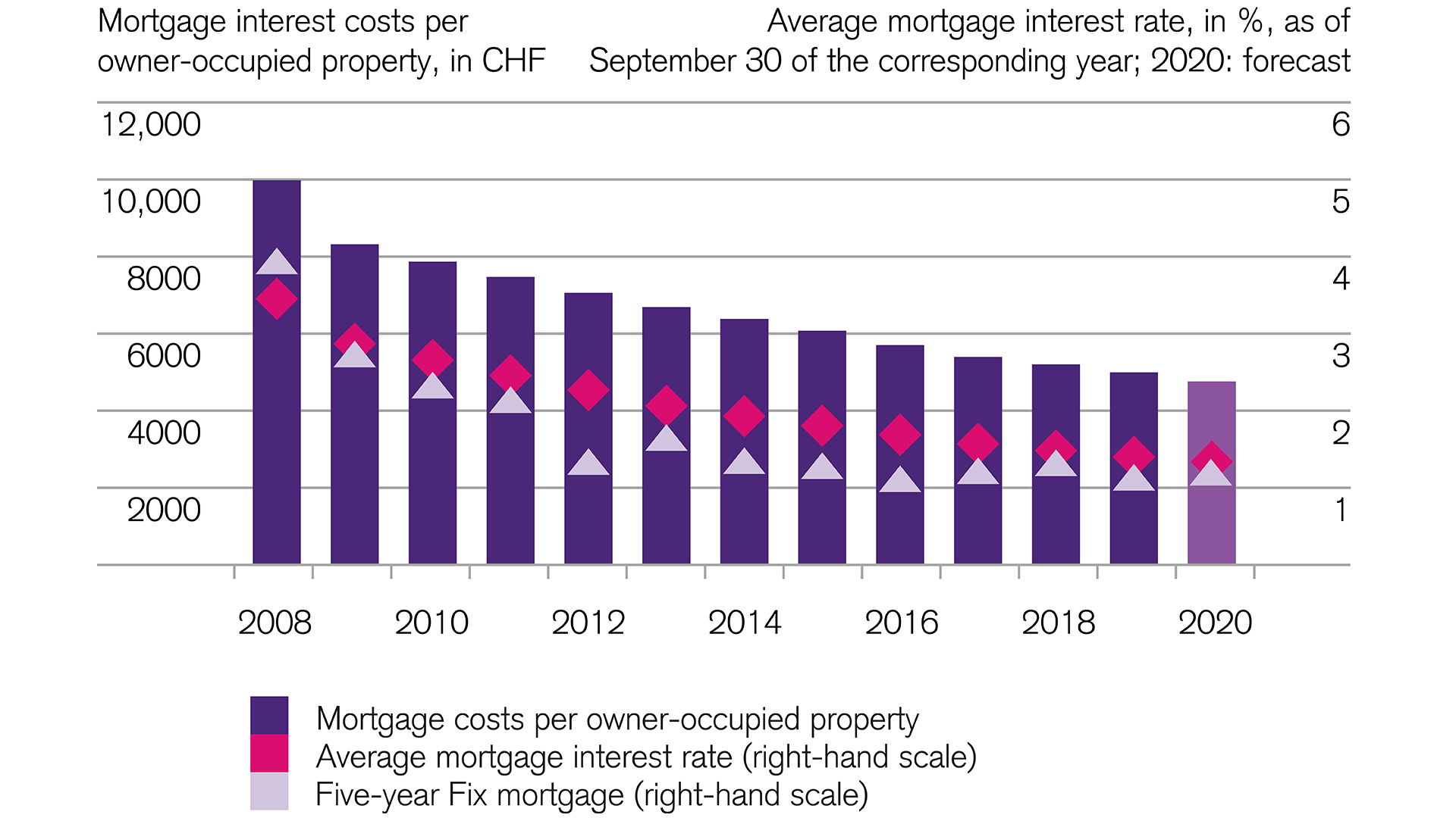 Financial markets: Mortgage interest costs have fallen