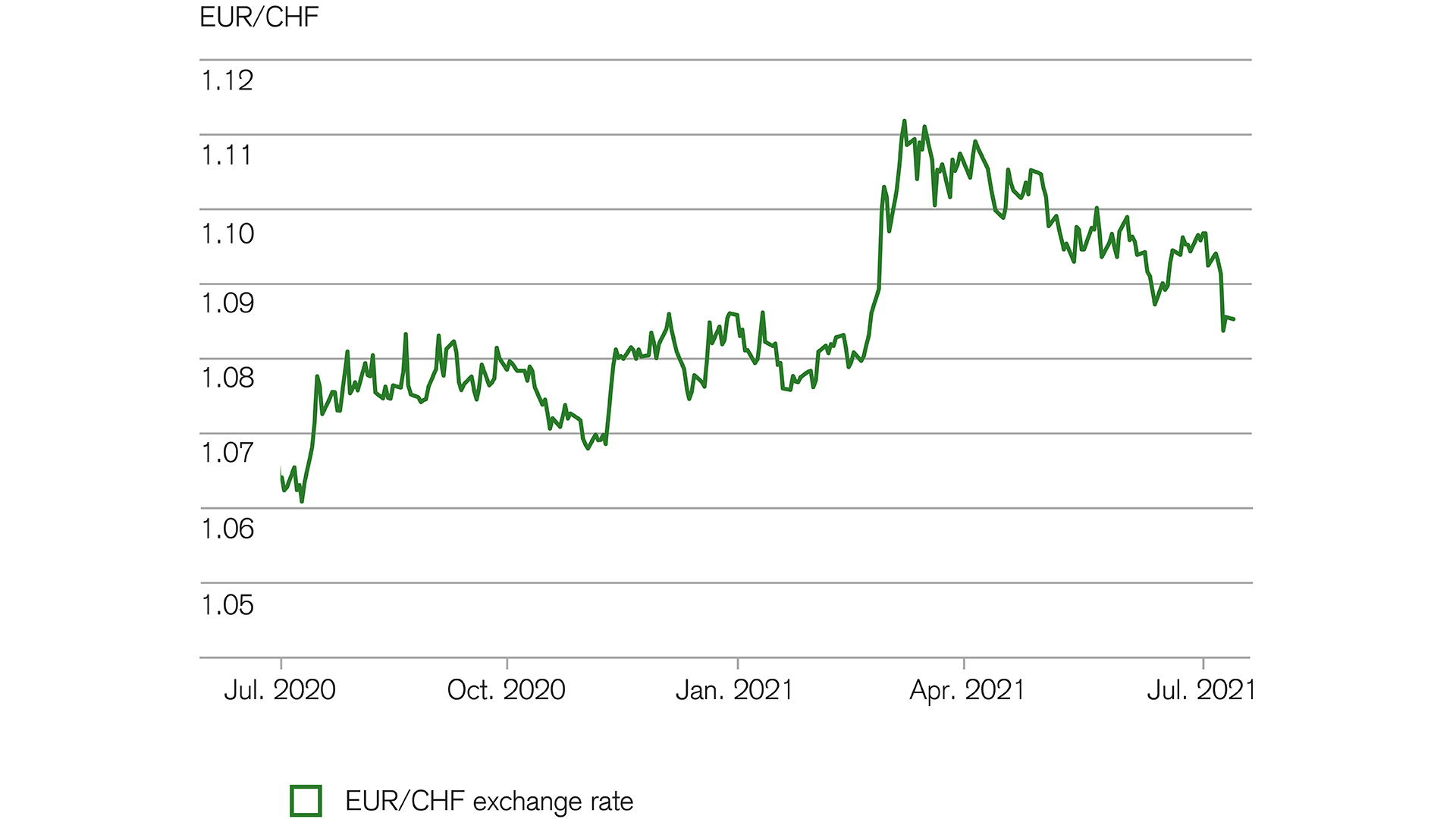 Financial markets: Euro expected to recover against the Swiss franc