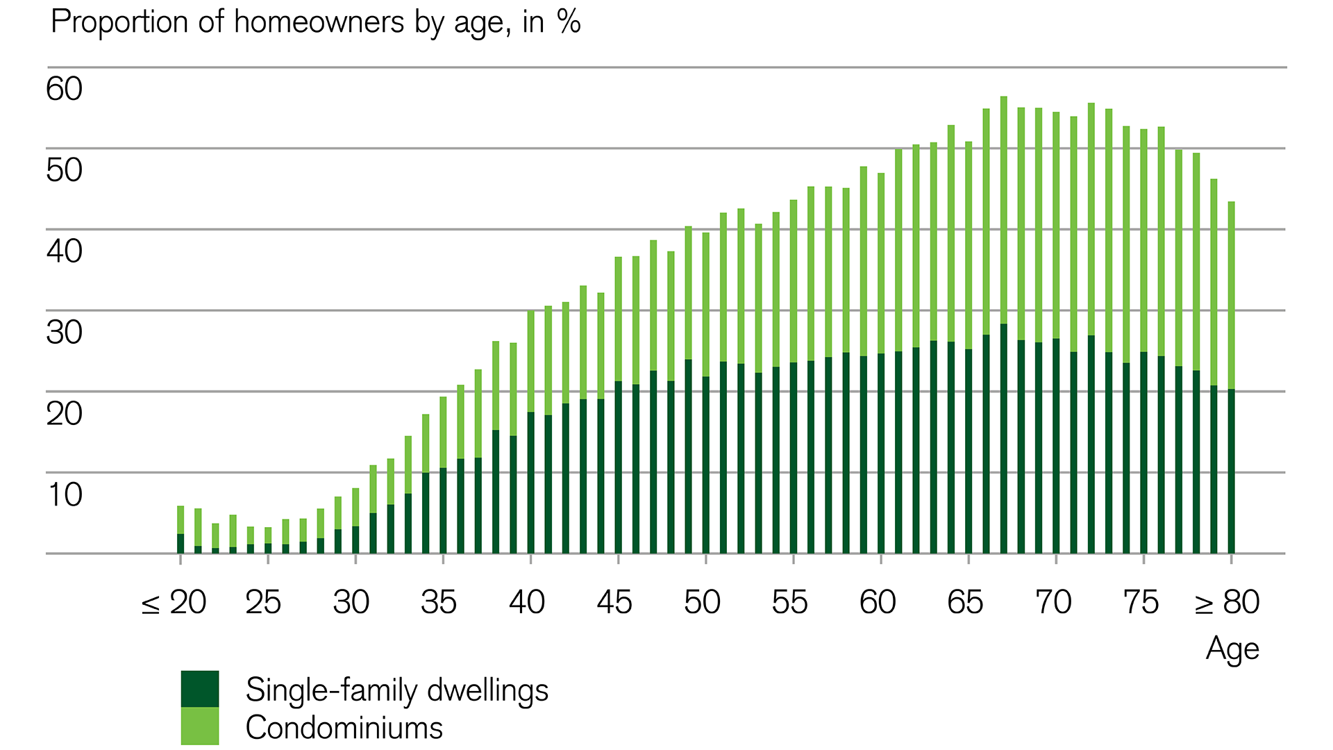Real estate: Most young adults rent their place of residence