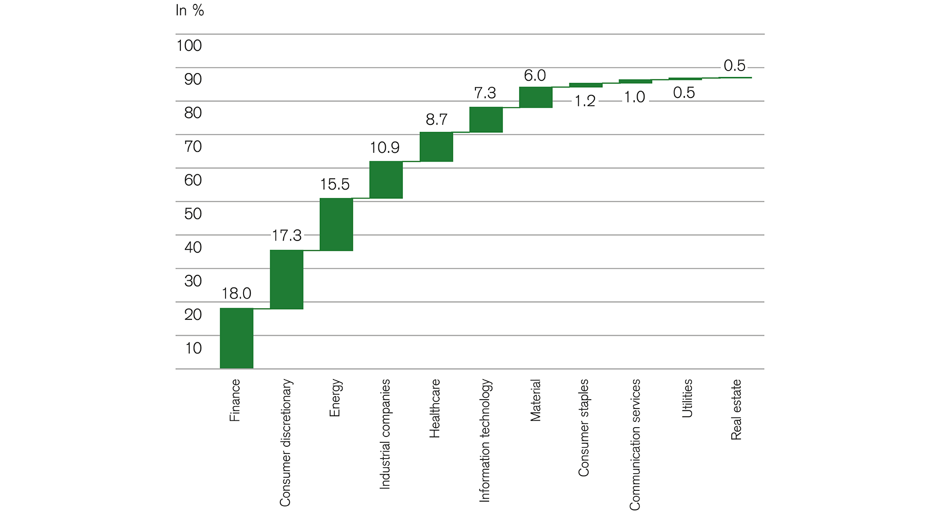 Equities: Expected profit growth contribution by sector