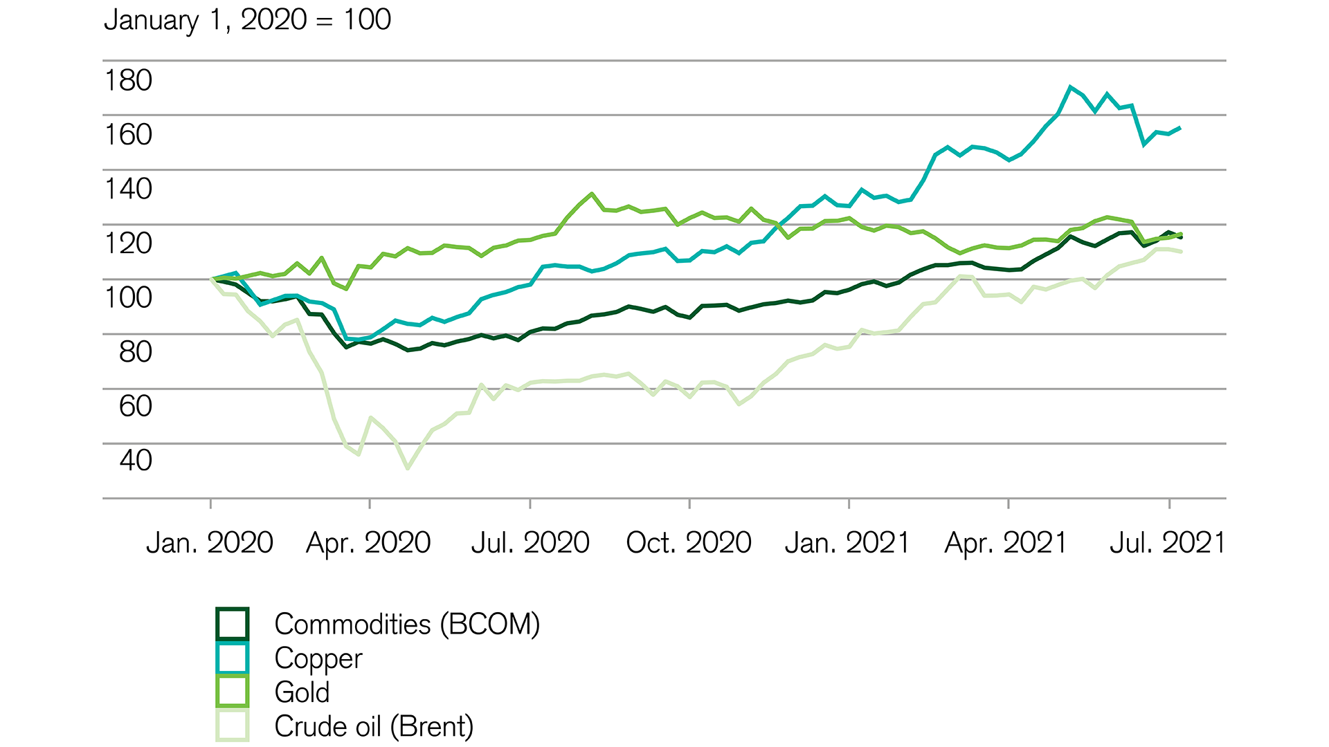Investing: Fluctuating commodity prices