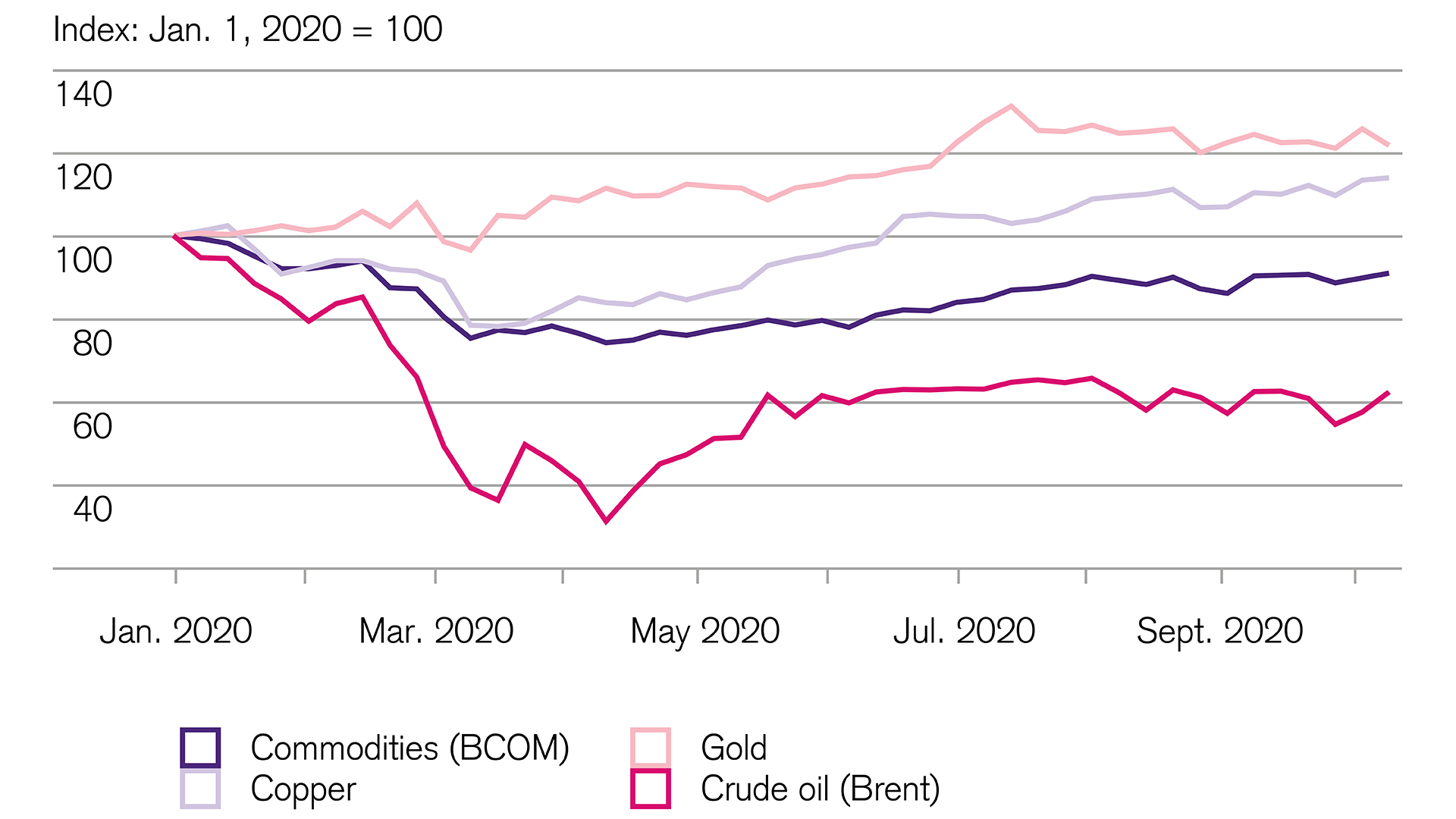 Investing: Positive trend in commodities