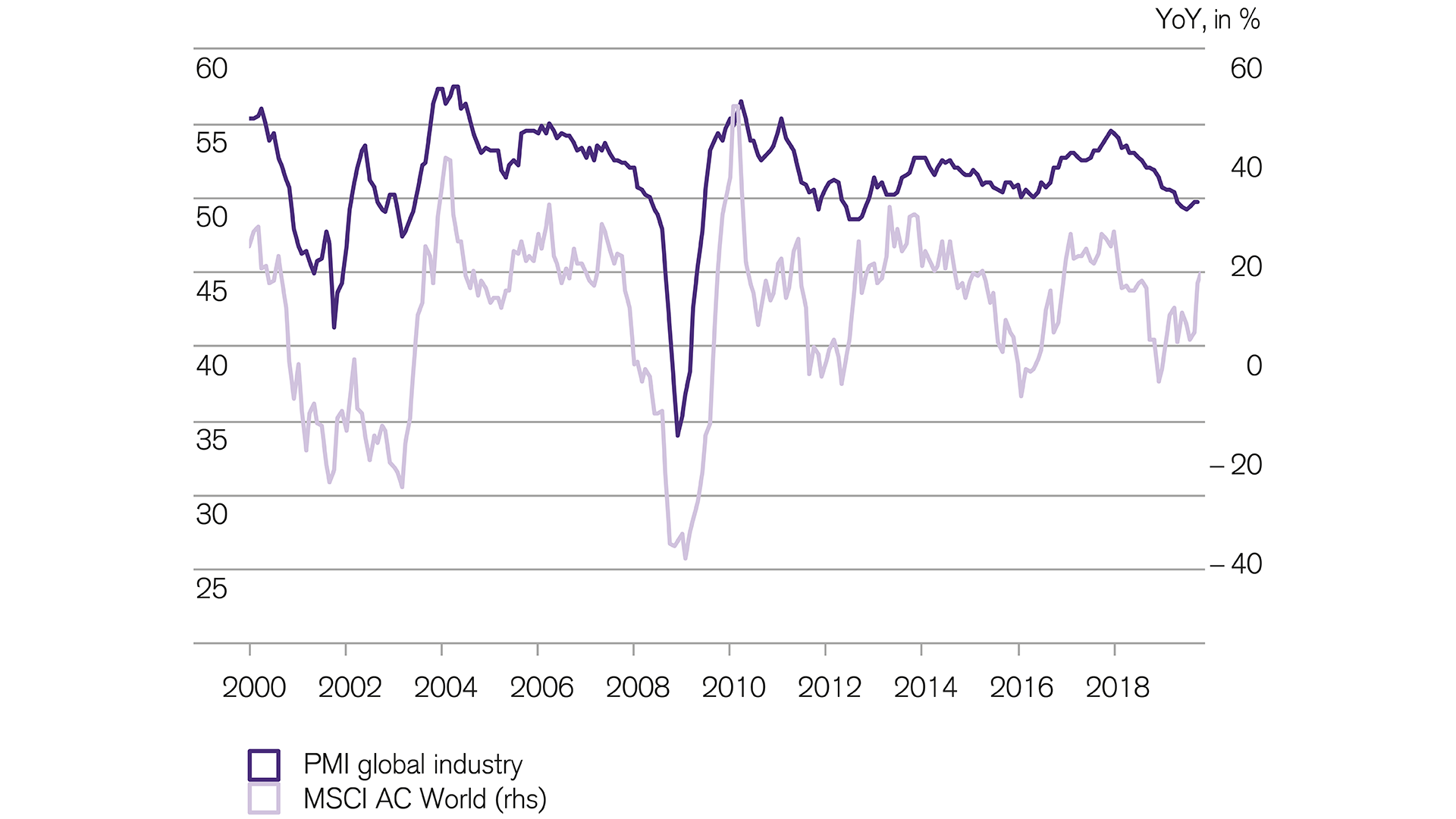 Stabilization of leading indicators supports equities