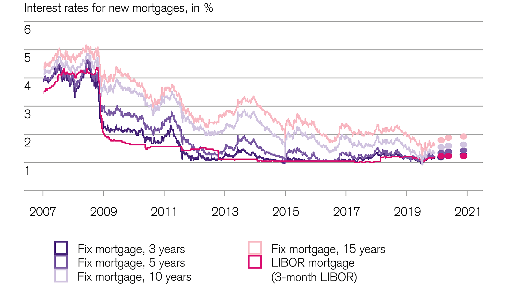 Financial markets mortgage interest rates in Switzerland remain low