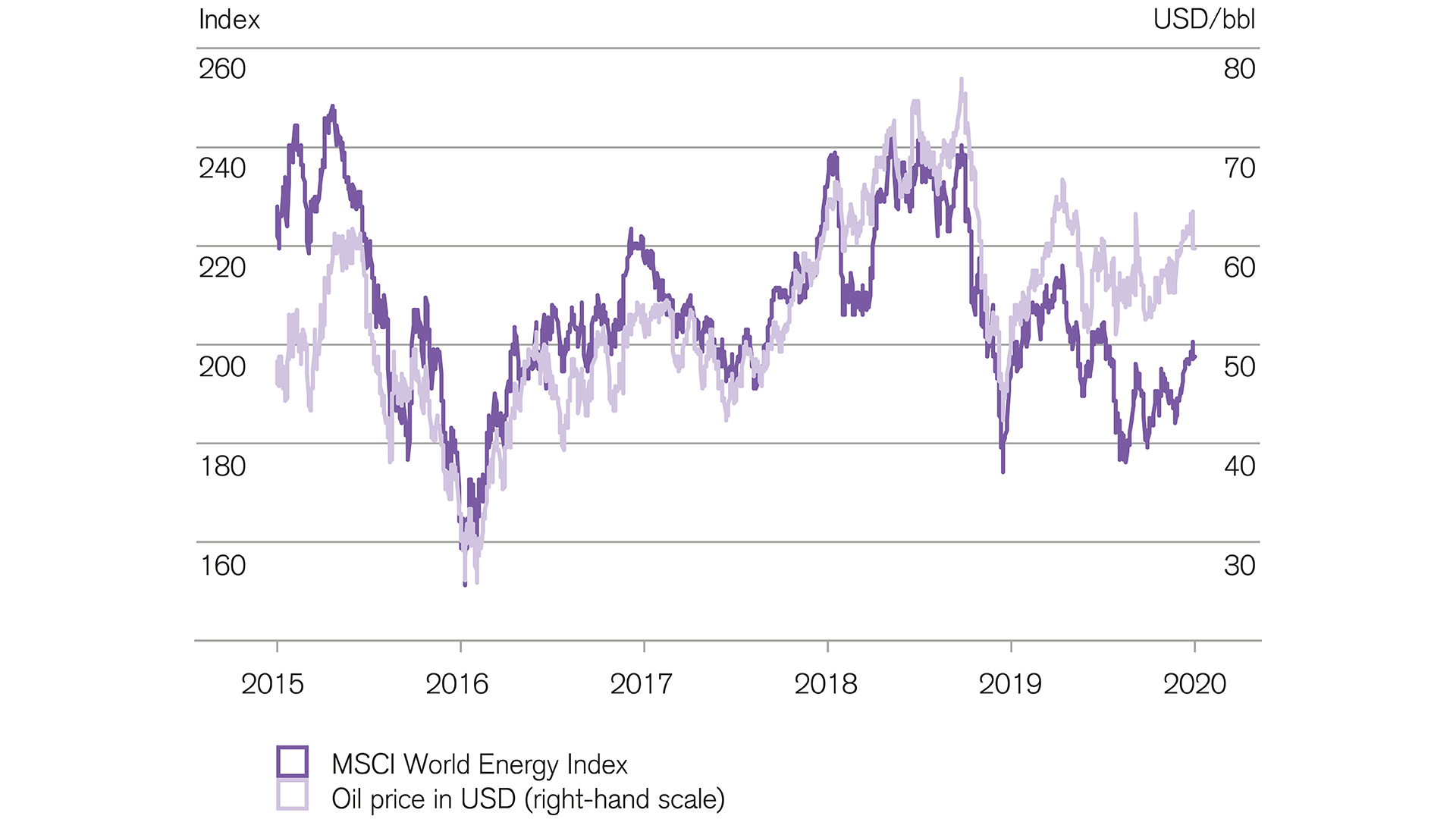 Equities in the energy sector have recovery potential