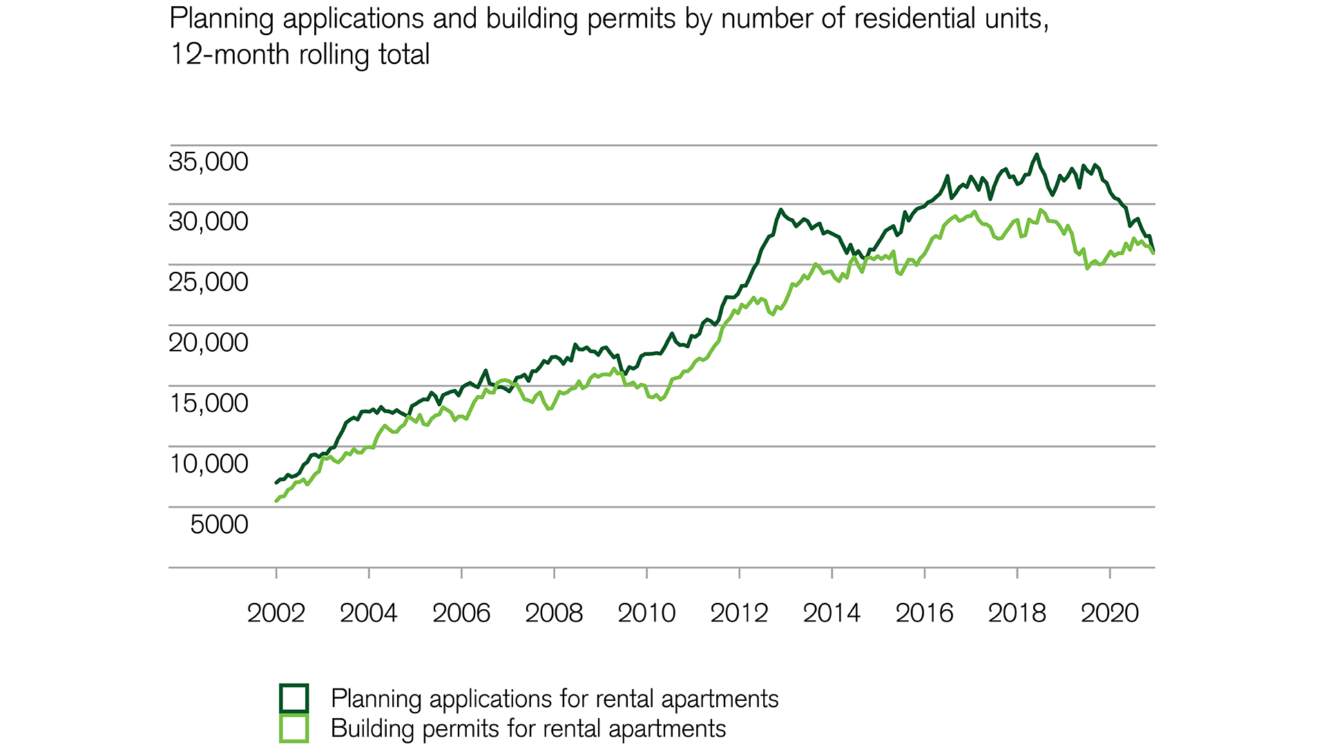 Financial markets: Declining number of planning applications for rental apartments