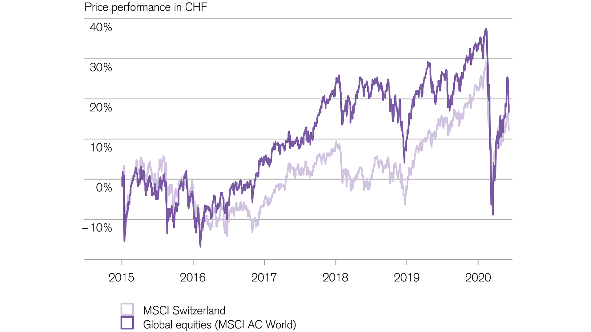 Swiss equities fluctuate less than the global index in times of crisis