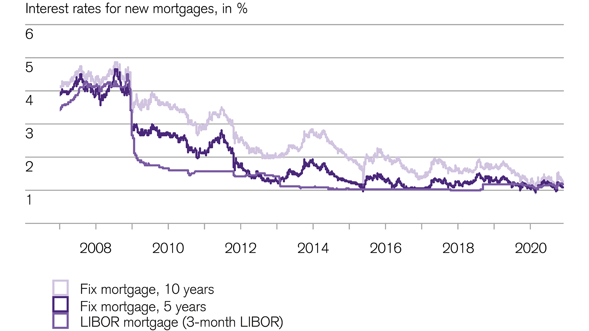 Investing: Mortgage interest rates remain very low
