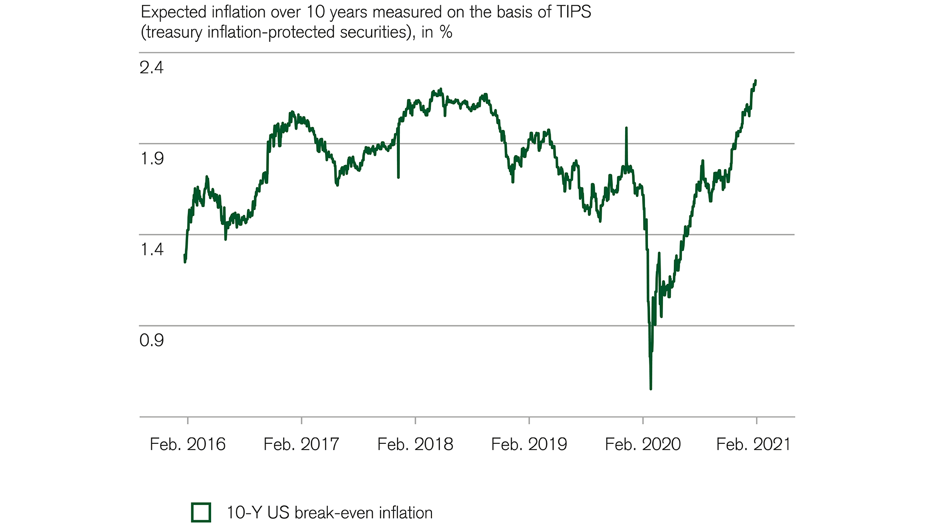 Financial markets: US inflation expectations increase