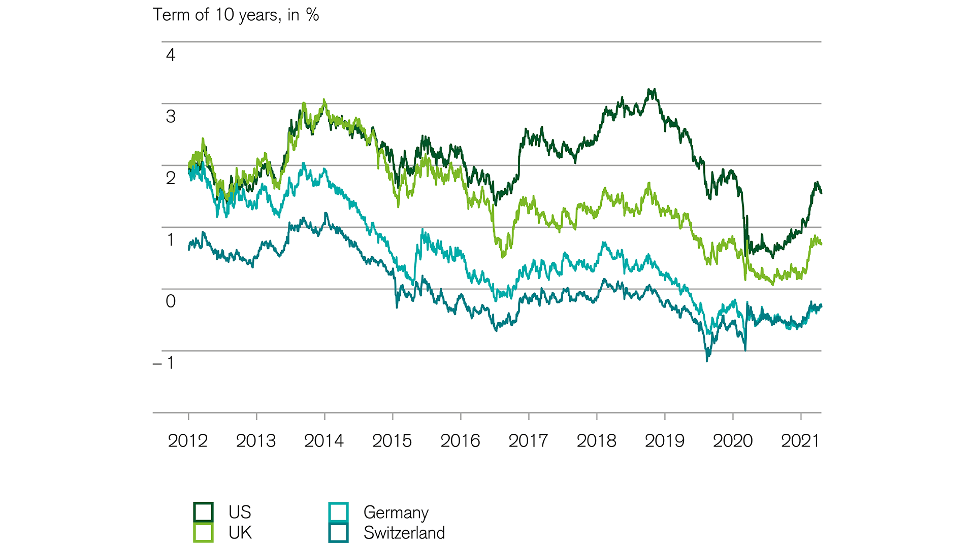 Financial markets: Rise in interest rates on government bonds in the US takes a break